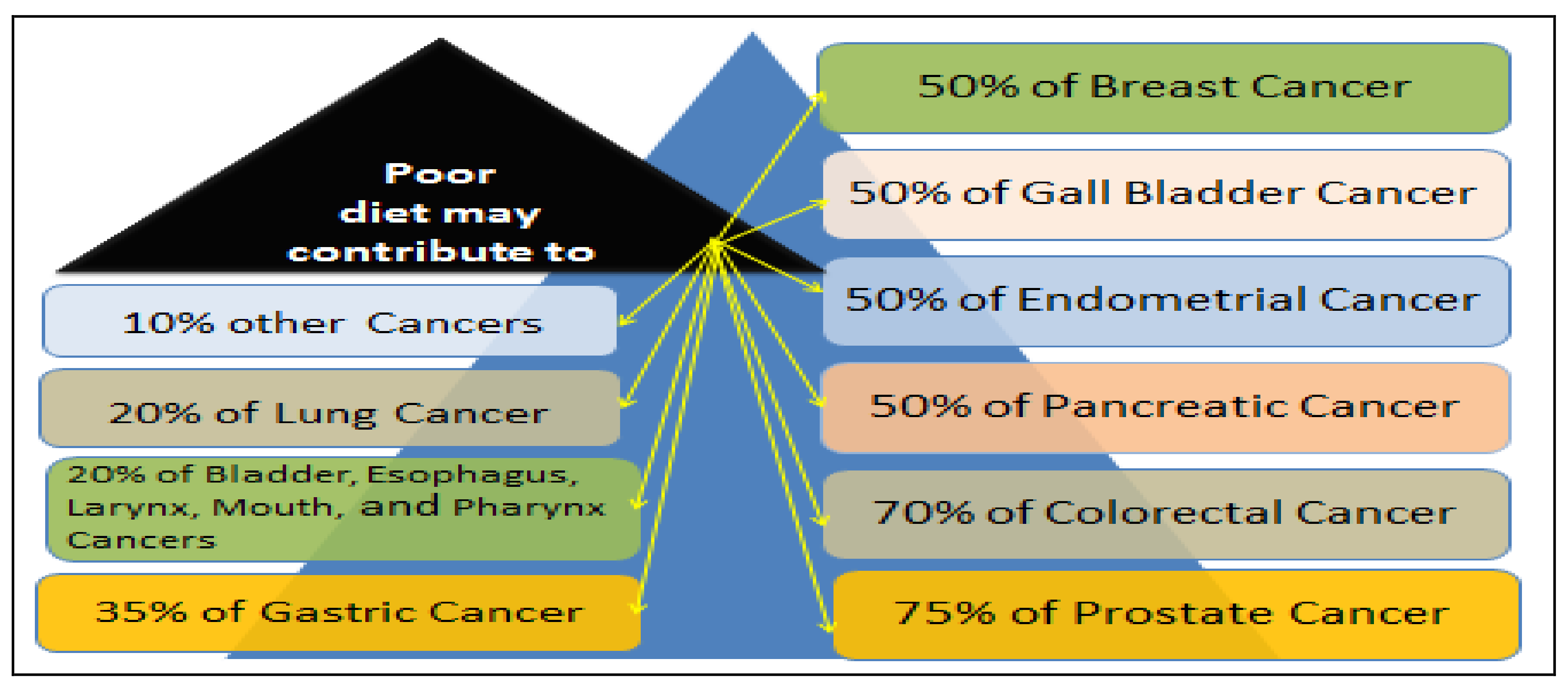 Nutrients Free Full Text Prostate Cancer Disparity Chemoprevention And Treatment By Specific Medicinal Plants Html