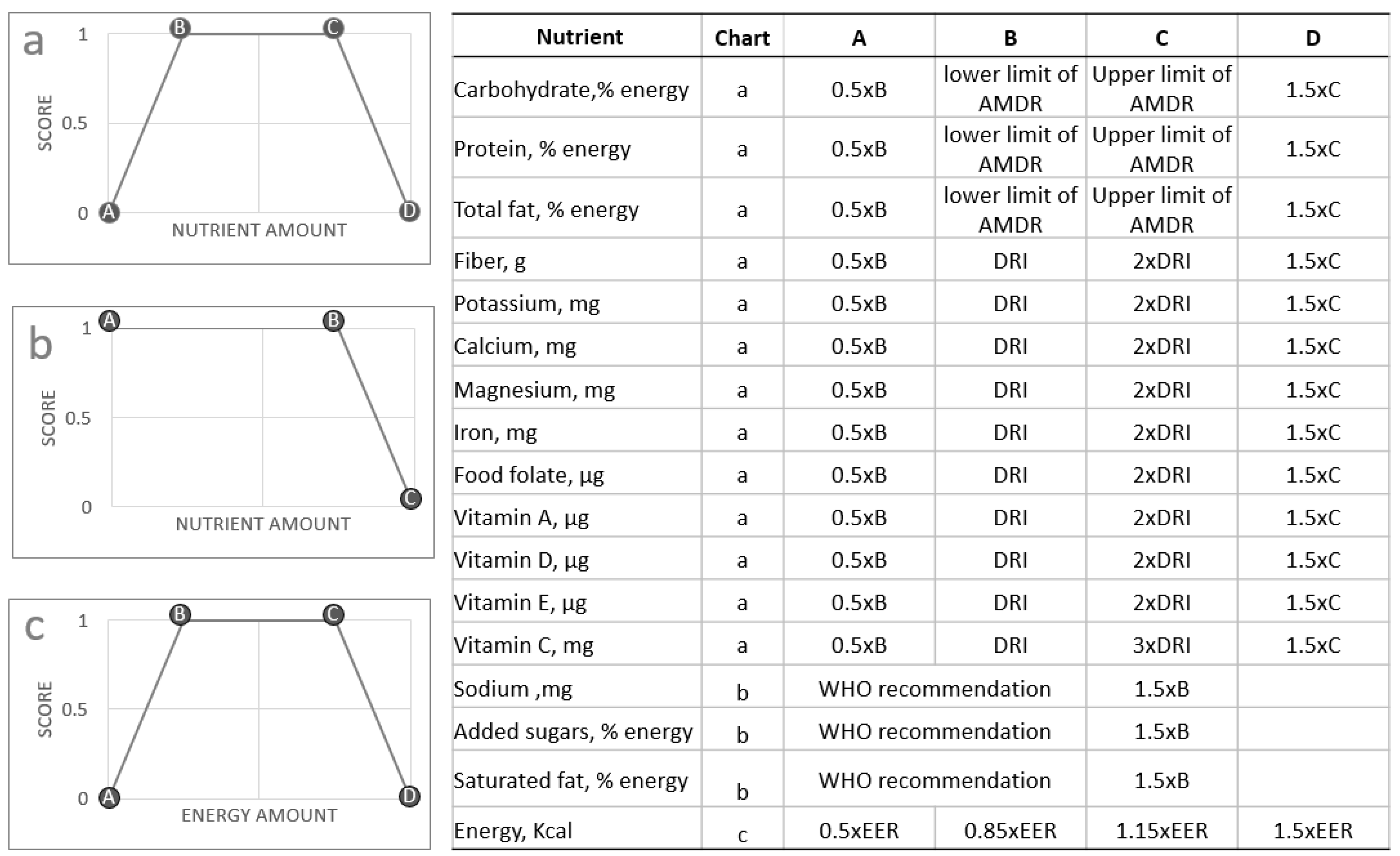 Nutrients | Free Full-Text | Personalized Nutrient Profiling of Food