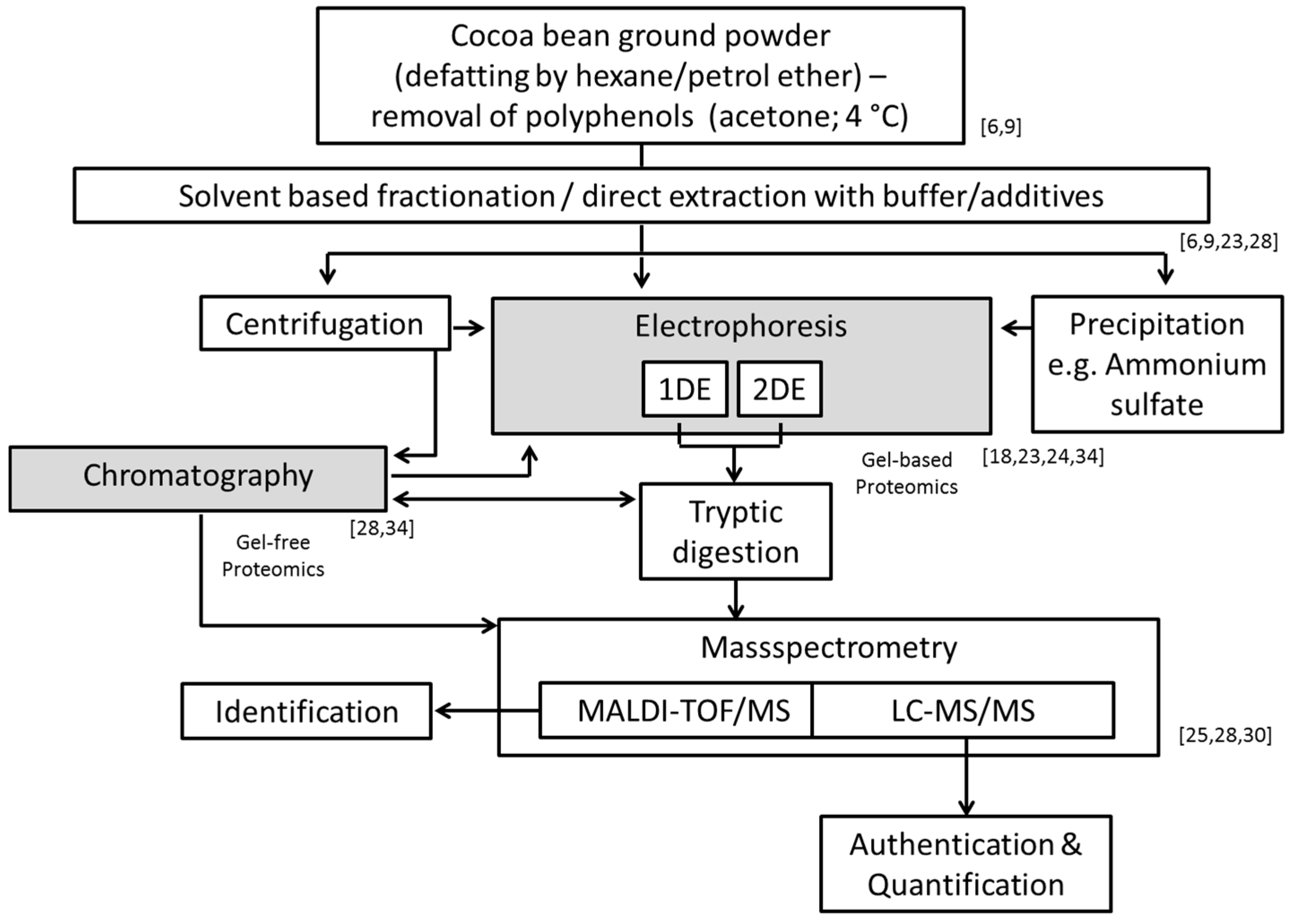 Nutrients | Free Full-Text | Cocoa Bean Proteins—Characterization