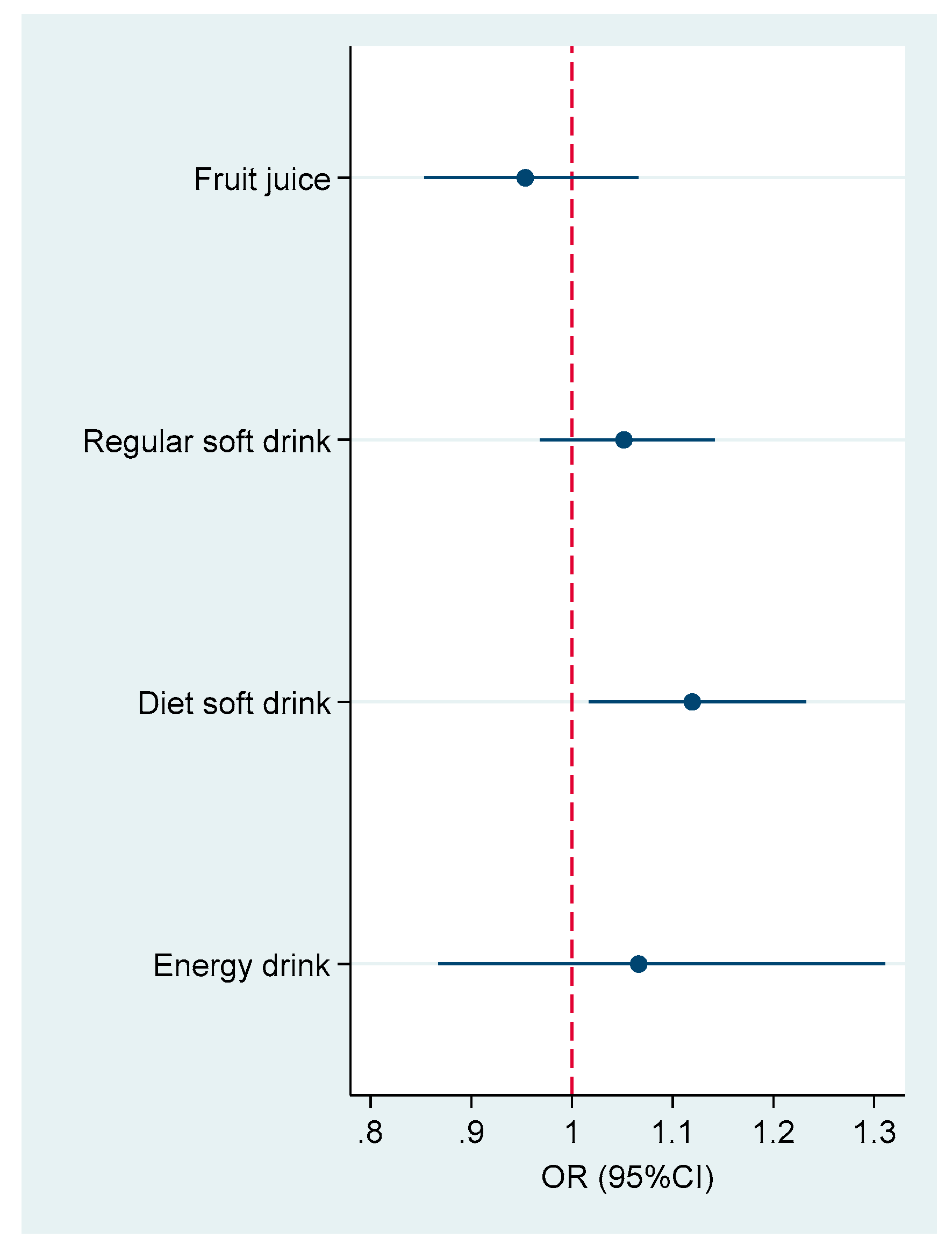 Nutrients   Free Full-Text   Association between Soft Drink
