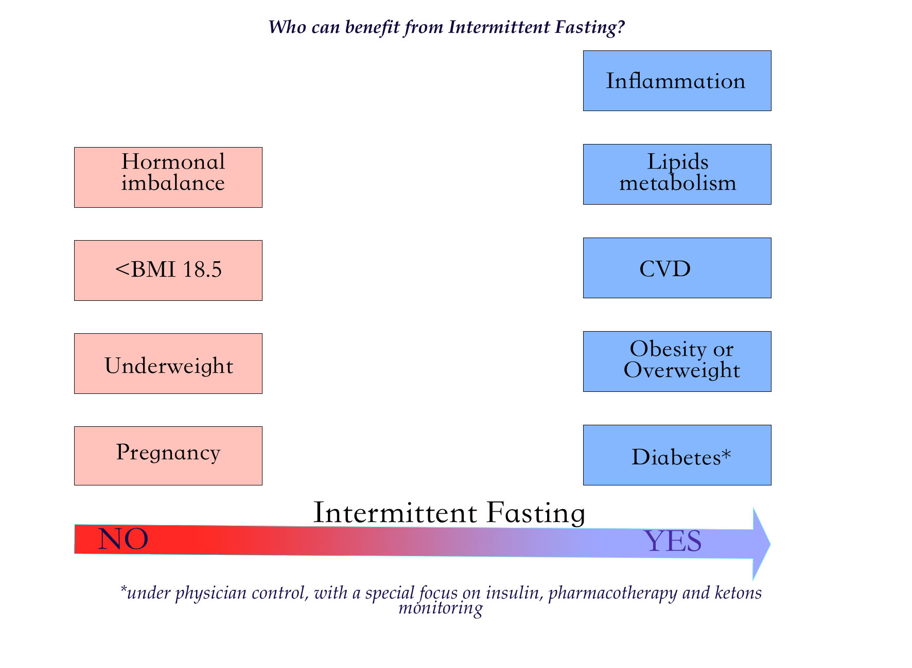 Nutrients | Free Full-Text | Intermittent Fasting in Cardiovascular