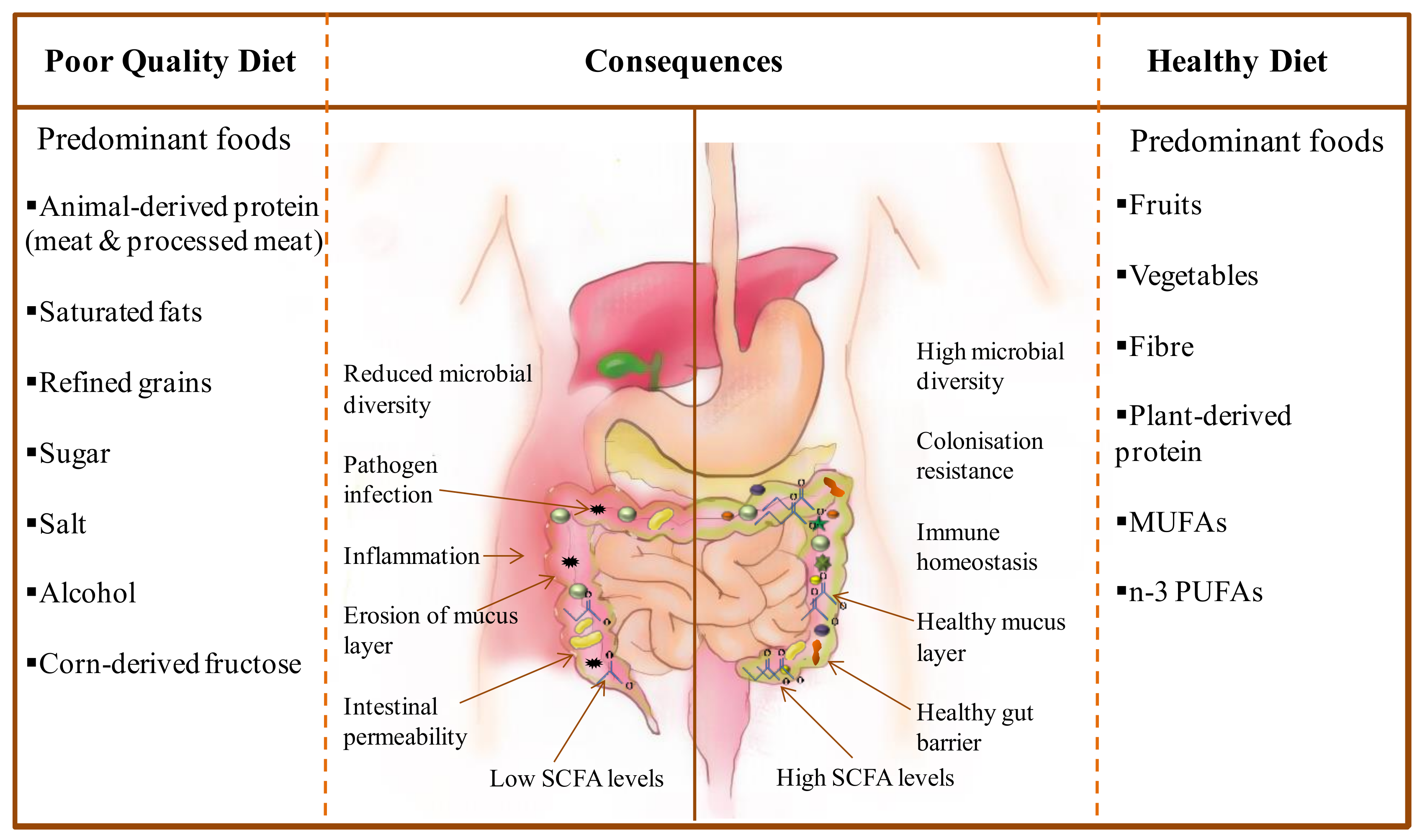 The Current State Of Scientific >> Nutrients Free Full Text Precision Nutrition And The Microbiome