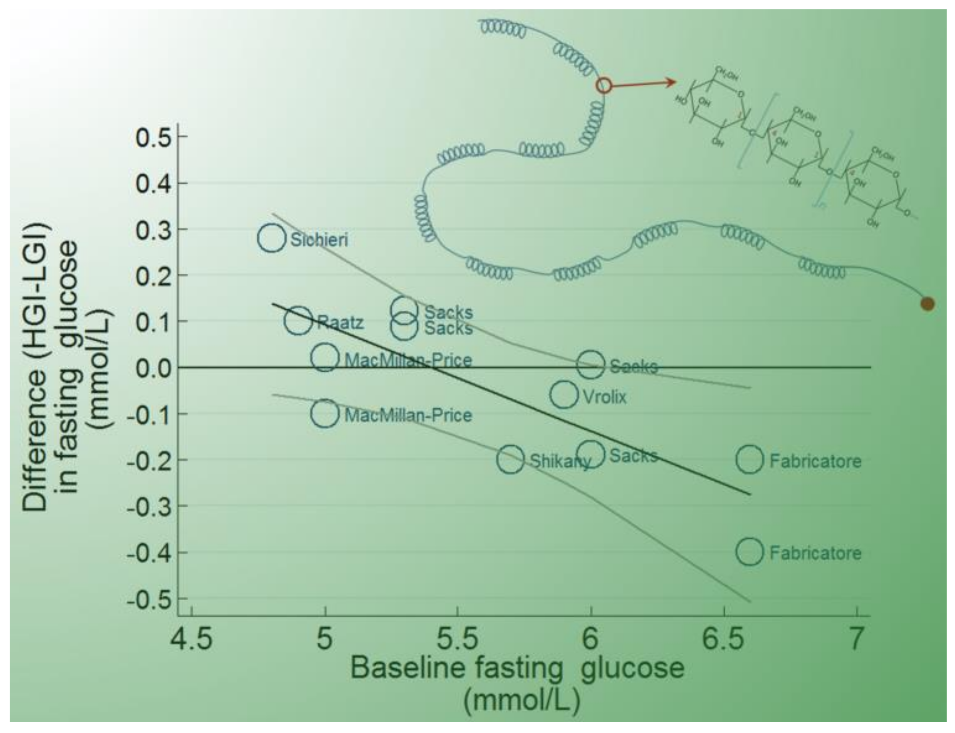 Nutrients | Free Full-Text | Dietary Glycemic Index and Load and the