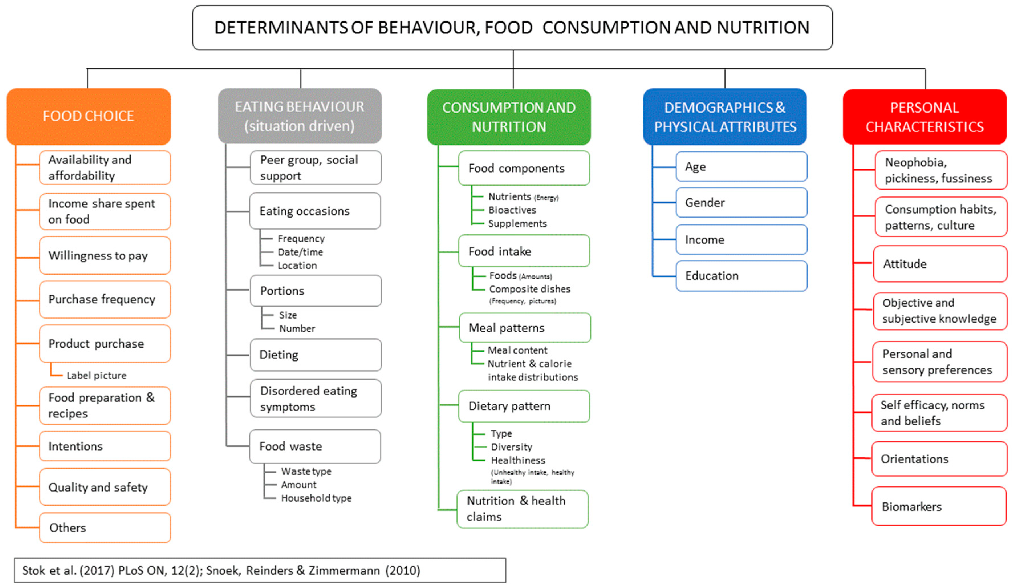 Food Composition