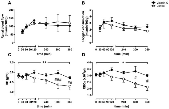 Nutrients | Free Full-Text | Influence of Vitamin C on Antioxidant