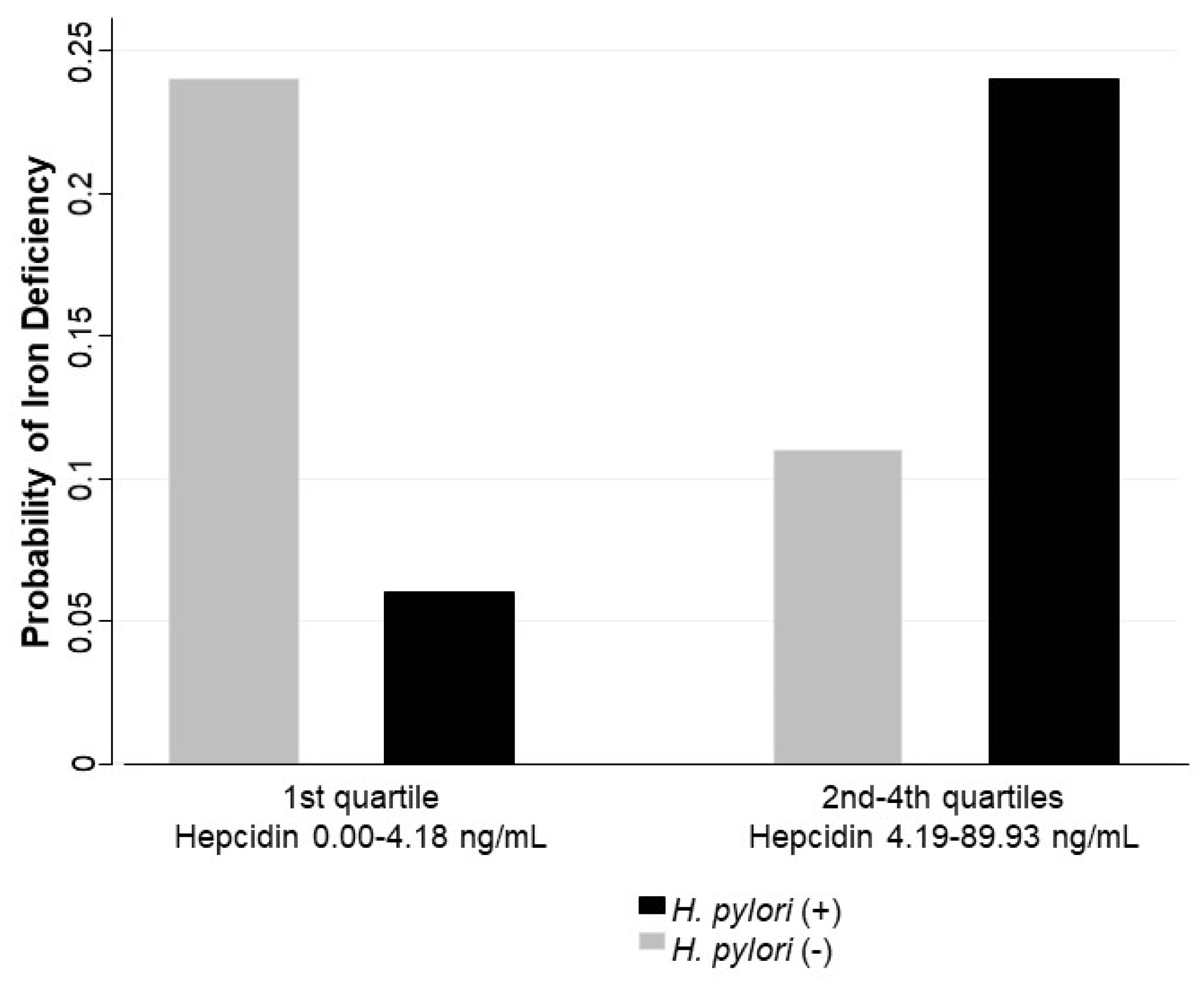 Nutrients | Free Full-Text | Association between Active H