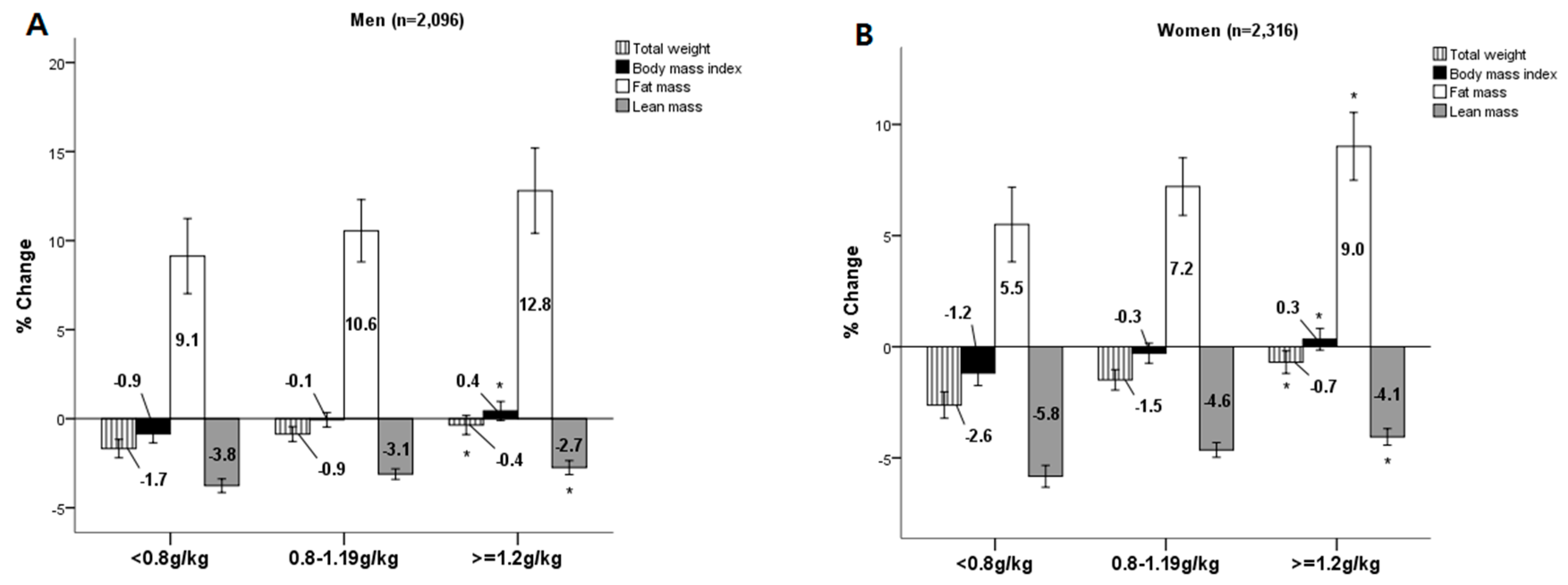 Nutrients   Free Full-Text   Alcohol Consumption Reduces the