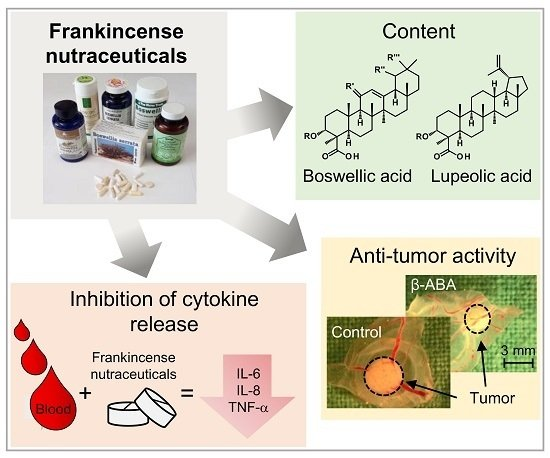 Nutrients Free Full Text Comparative Investigation Of Frankincense Nutraceuticals Correlation Of Boswellic And Lupeolic Acid Contents With Cytokine Release Inhibition And Toxicity Against Triple Negative Breast Cancer Cells Html