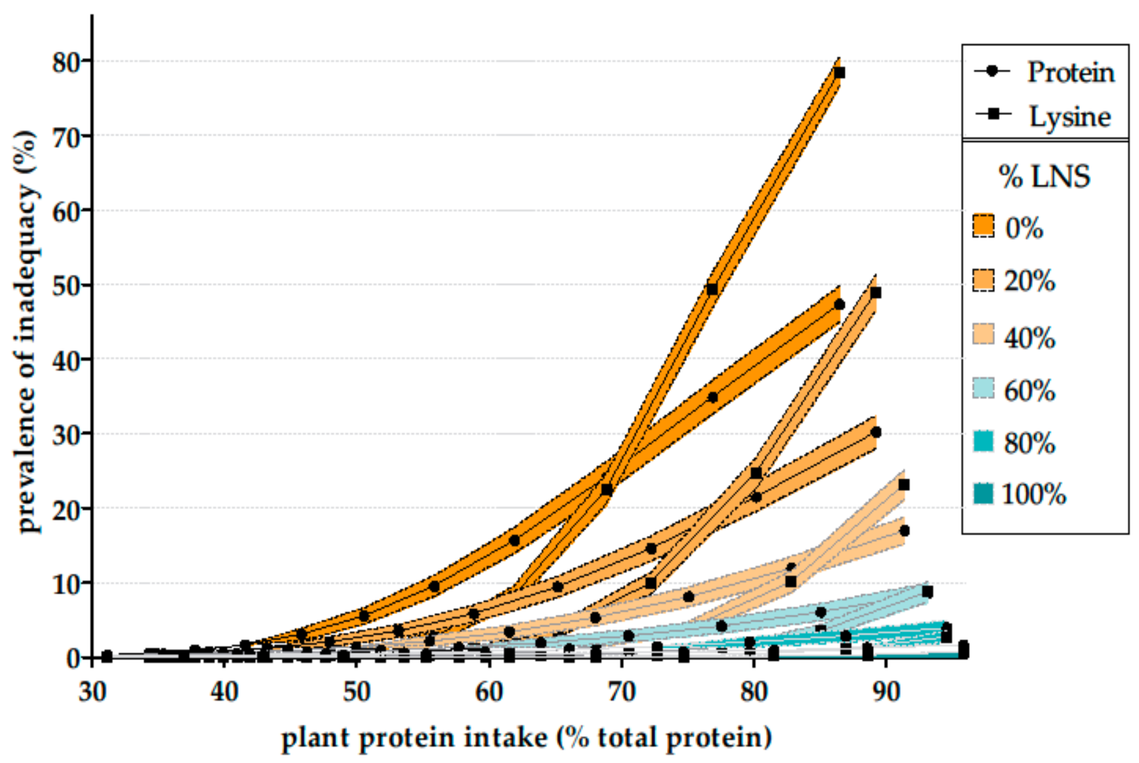 Nutrients | Free Full-Text | Dietary Protein and Amino Acids