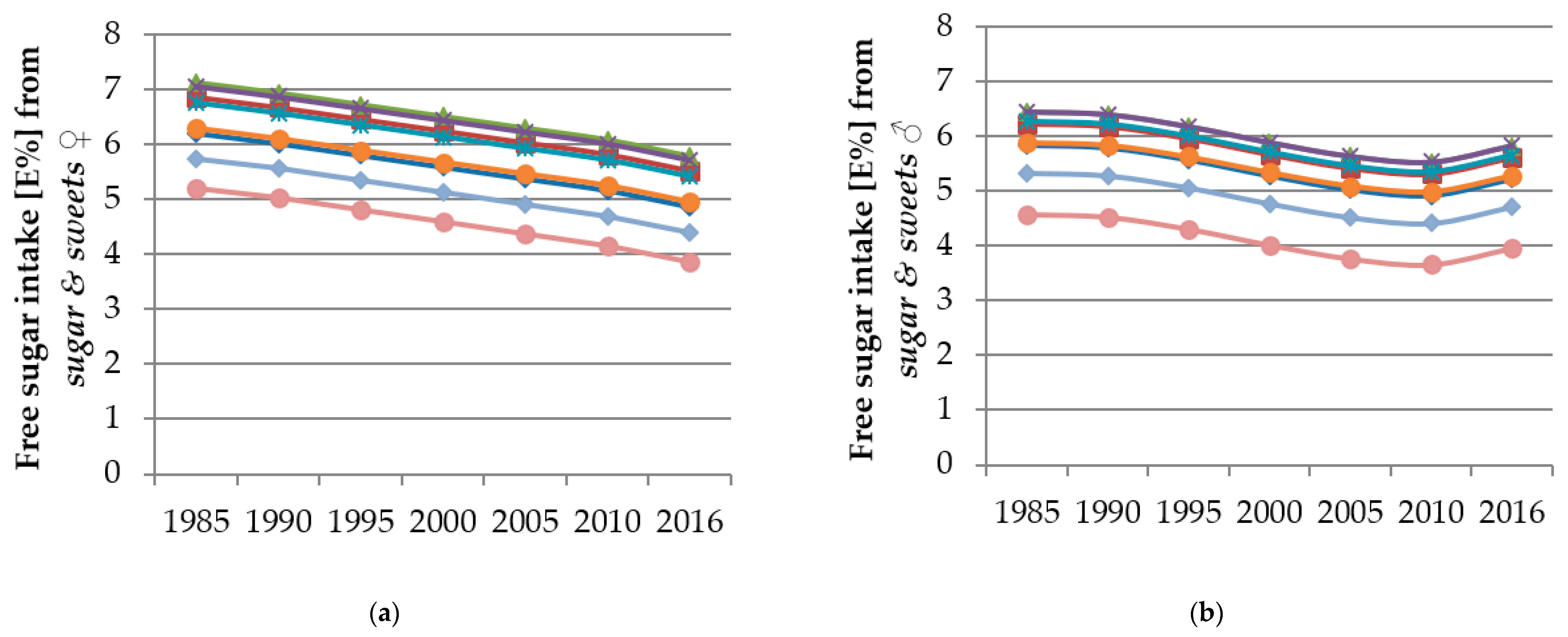 Ams Sugar Ii nutrients   free full-text   time and age trends in free