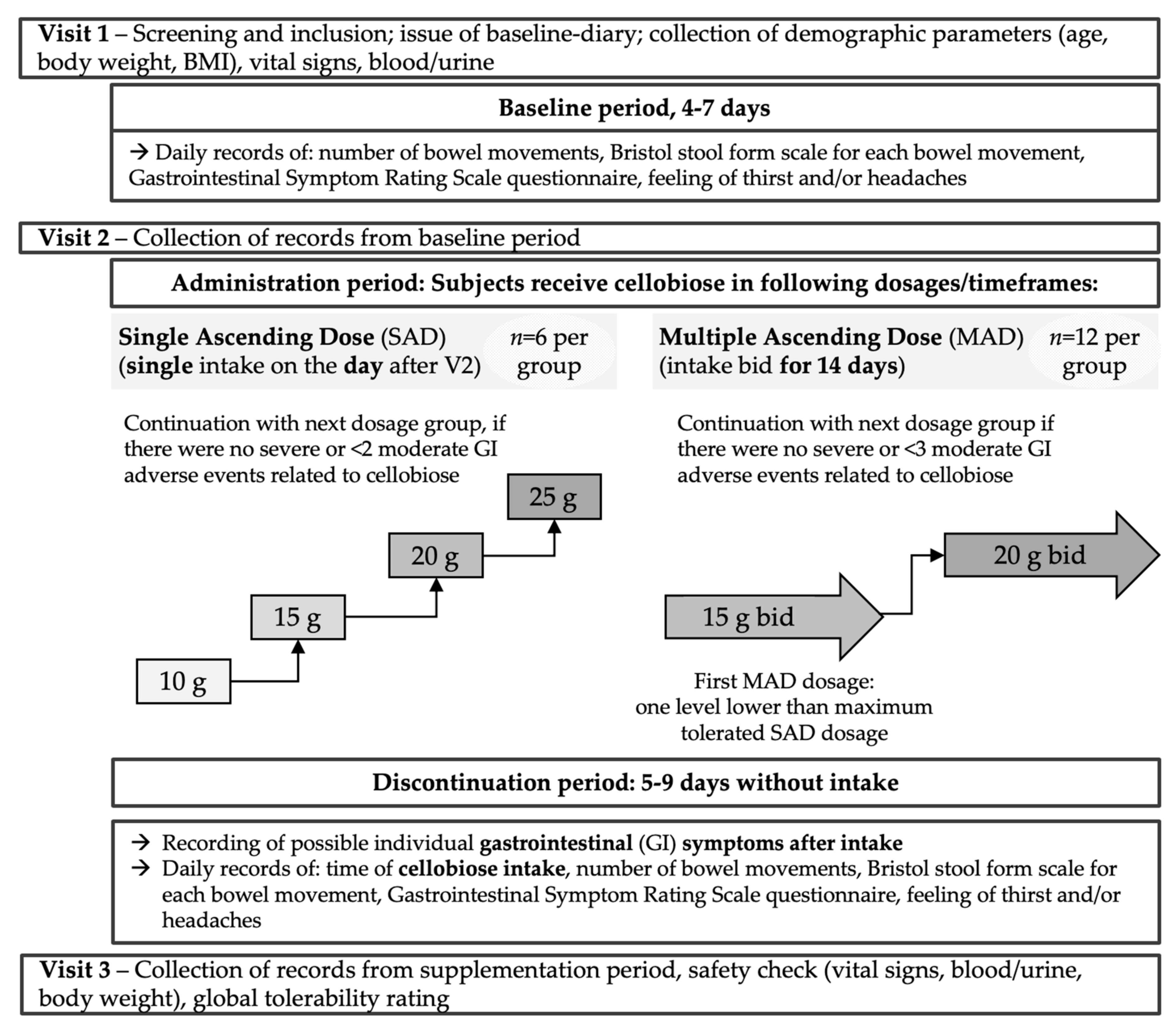 Nutrients   Free Full-Text   A Dose-Escalation Study Demonstrates the  Safety and Tolerability of Cellobiose in Healthy Subjects   HTML