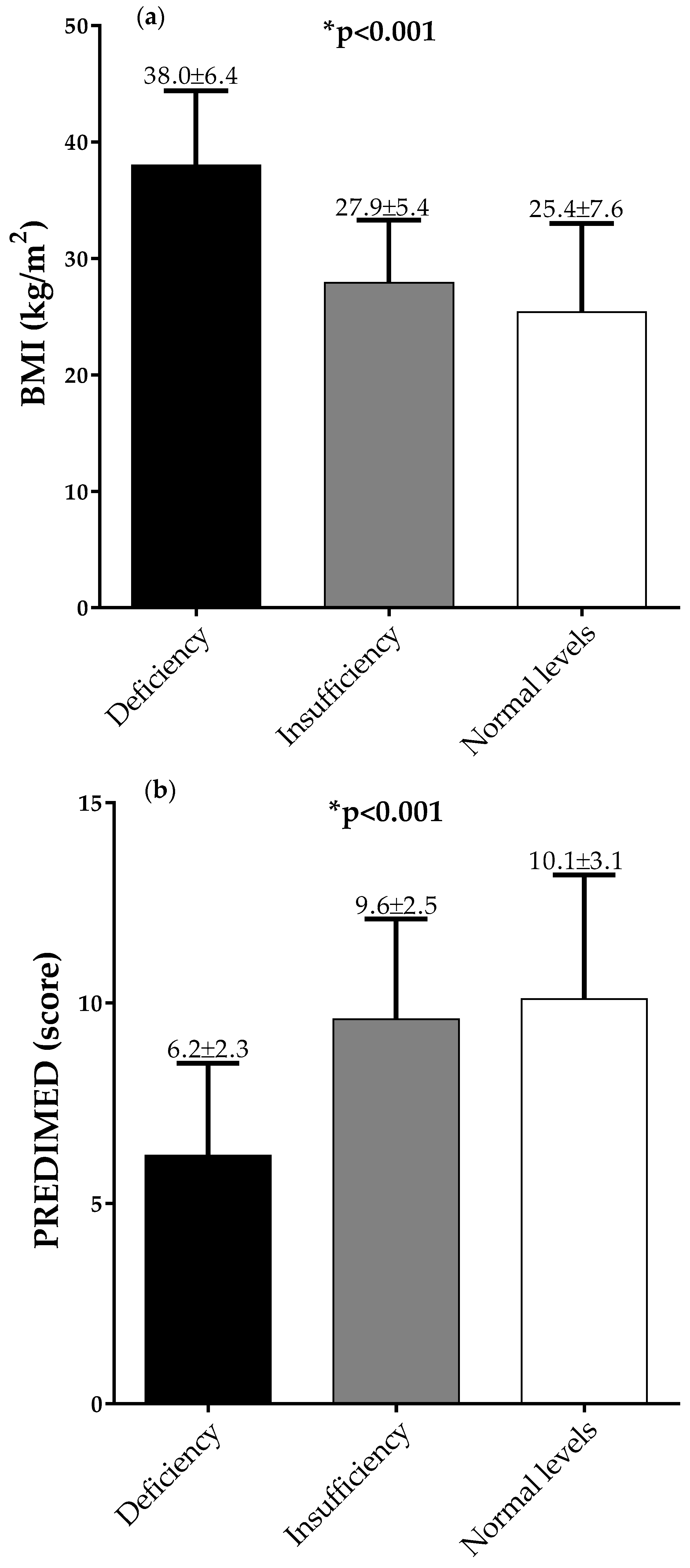 Nutrients Free Full Text Influence Of The Mediterranean Diet On 25 Hydroxyvitamin D Levels In Adults Html