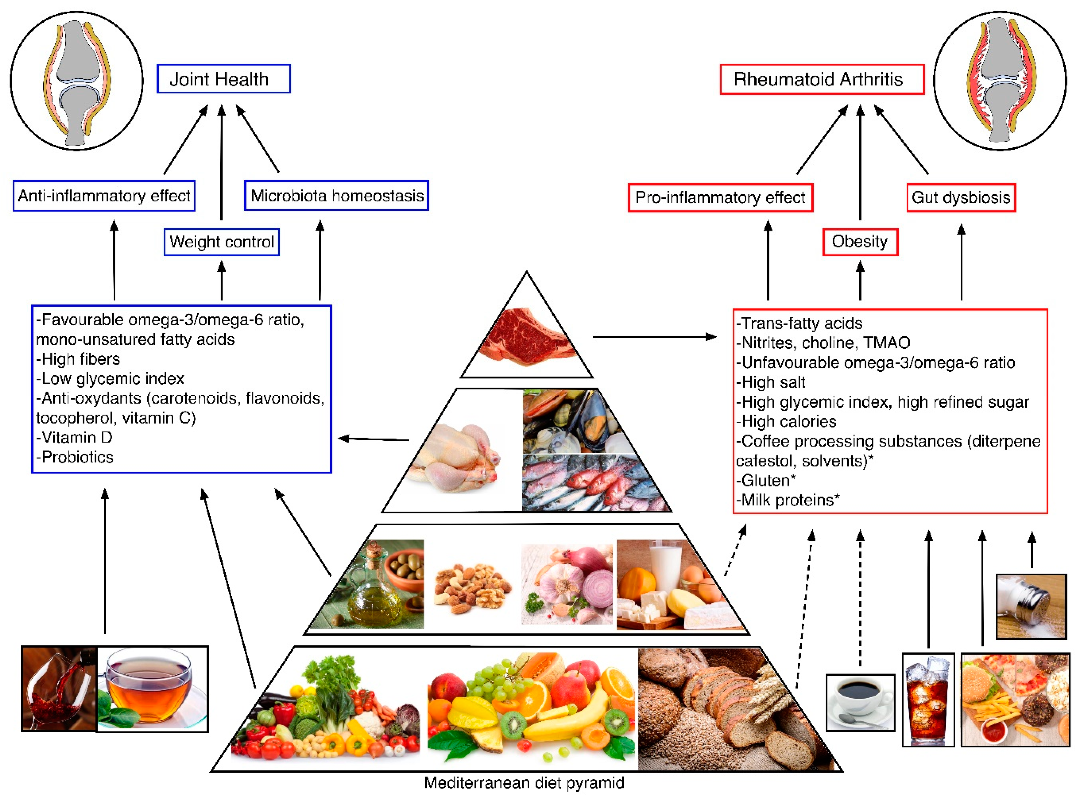 Nutrients Free Full Text Dietary Habits And Nutrition In Rheumatoid Arthritis Can Diet Influence Disease Development And Clinical Manifestations Html