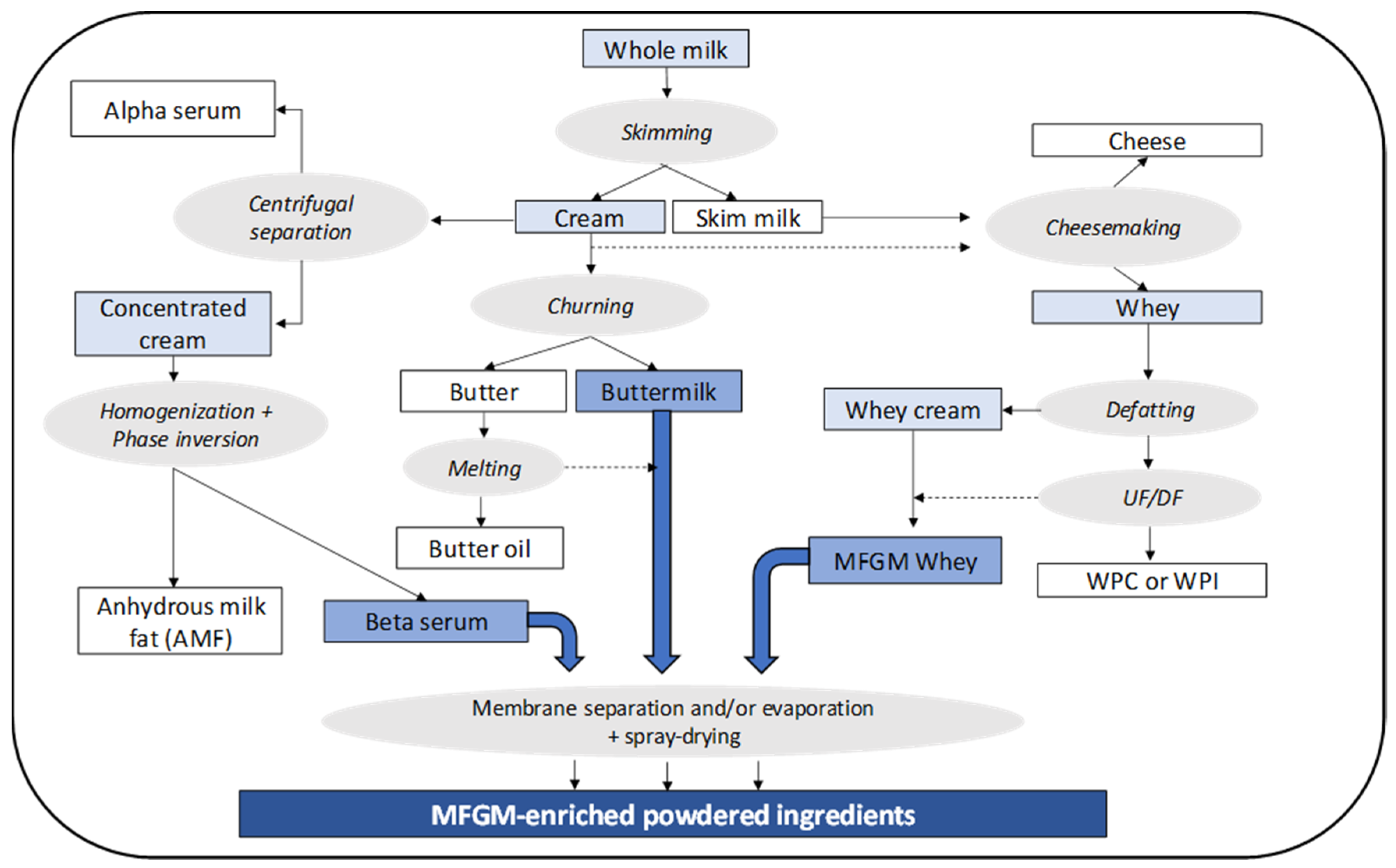 Nutrients Free Full Text Sources Production And Clinical Treatments Of Milk Fat Globule Membrane For Infant Nutrition And Well Being Html
