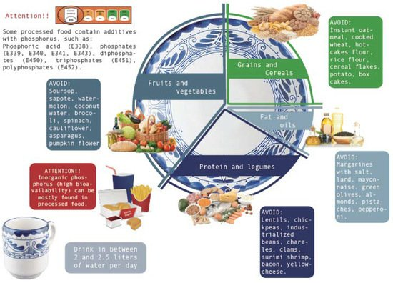 Nutrients Free Full Text Nutritional Guideline For The Management Of Mexican Patients With Ckd And Hyperphosphatemia Html