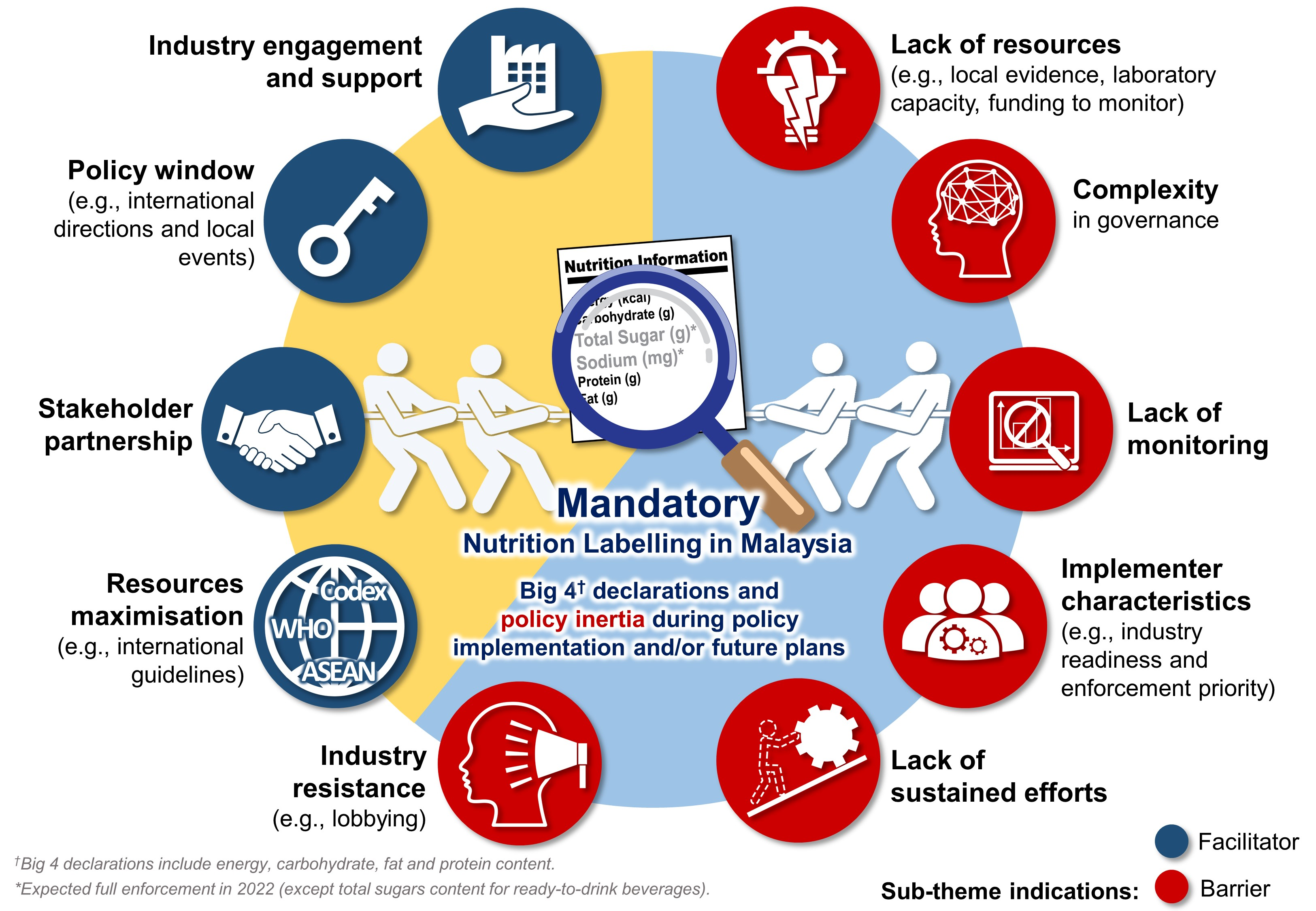 Nutrients Free Full Text Tracking Progress From Policy Development To Implementation A Case Study On Adoption Of Mandatory Regulation For Nutrition Labelling In Malaysia Html
