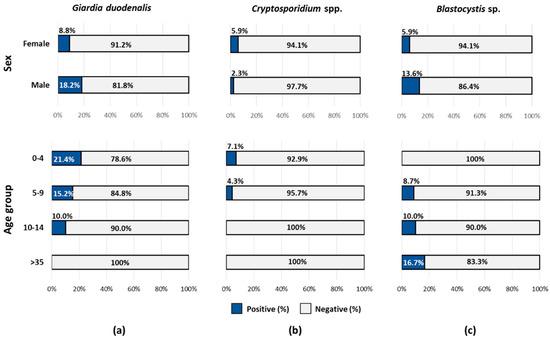 Giardia outbreak brisbane - Paraziták és vektorok