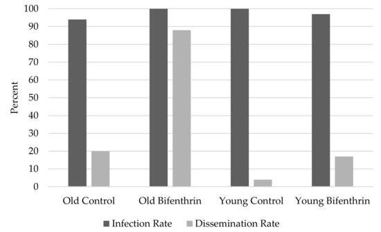 Pathogens | Free Full-Text | Impact of Mosquito Age and Insecticide