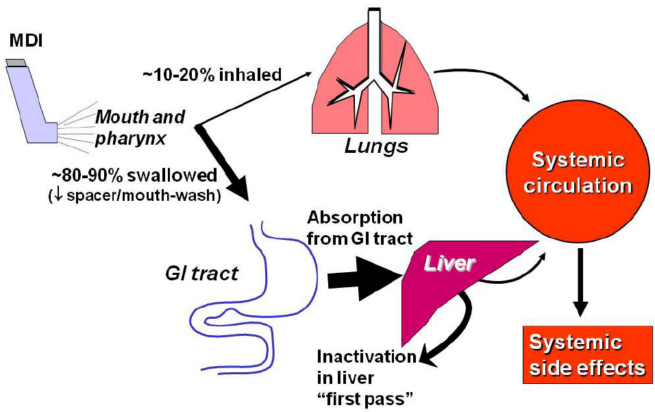 inhaled corticosteroids and diabetes