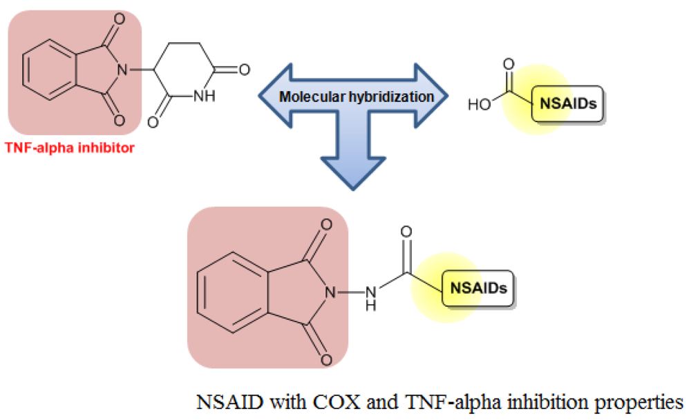 apixaban structure activity relationship of nsaids
