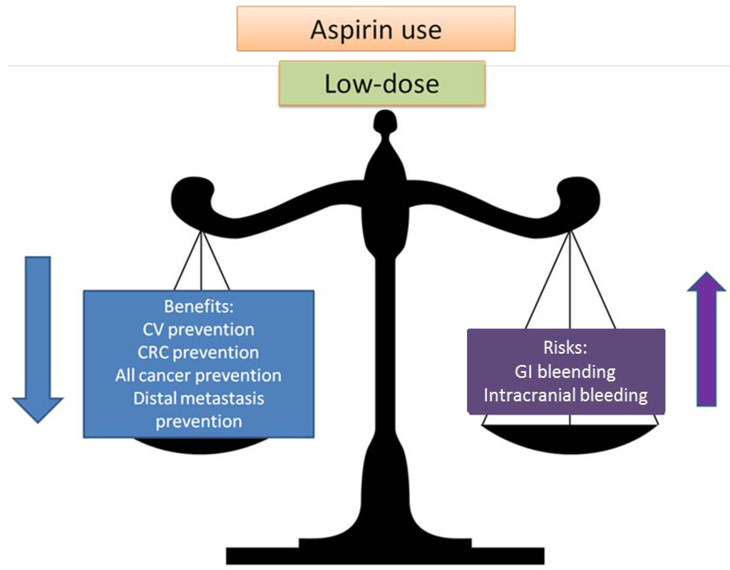 aspirin and its therapeutic uses Aspirin, which exerts its antiplatelet the trial to assess improvement in therapeutic outcomes by optimizing platelet as of now its use in all.