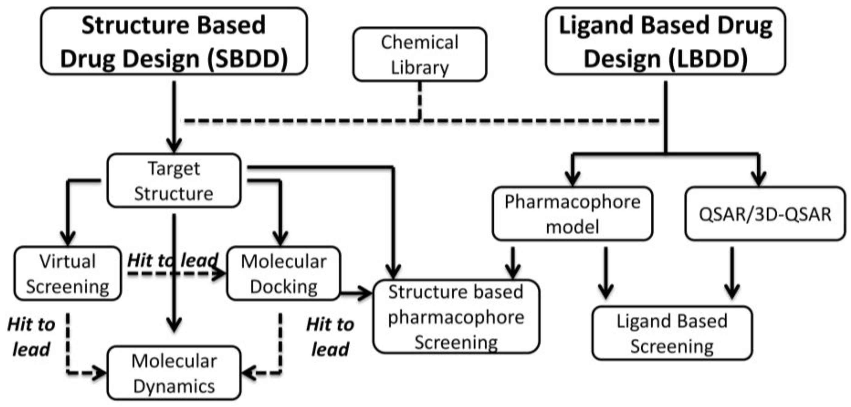 Pharmaceuticals Free Full Text The Development Of Ck2 Inhibitors From Traditional Pharmacology To In Silico Rational Drug Design Html