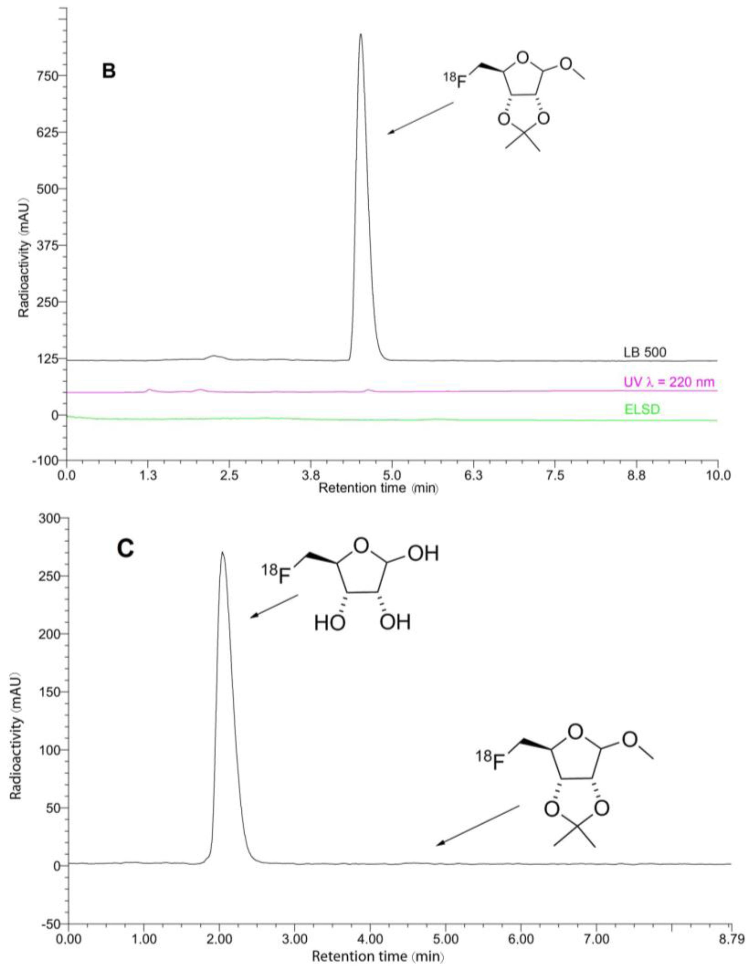 alpha v beta 8 integrin radiolabeled molécule