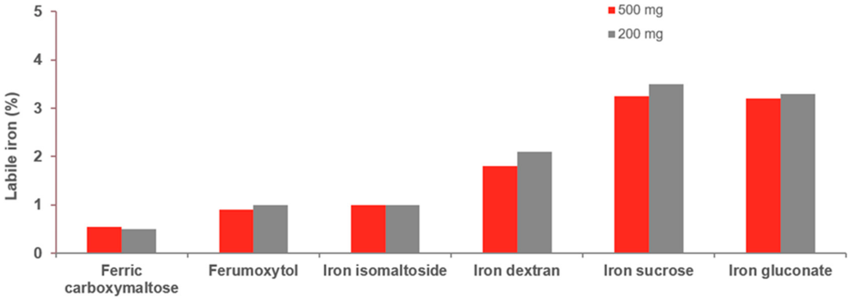 Intravenous Irons: From