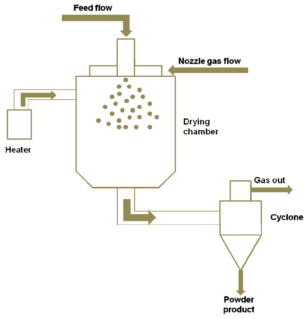 Spray Dryer Drawing a Spray-drying Apparatus