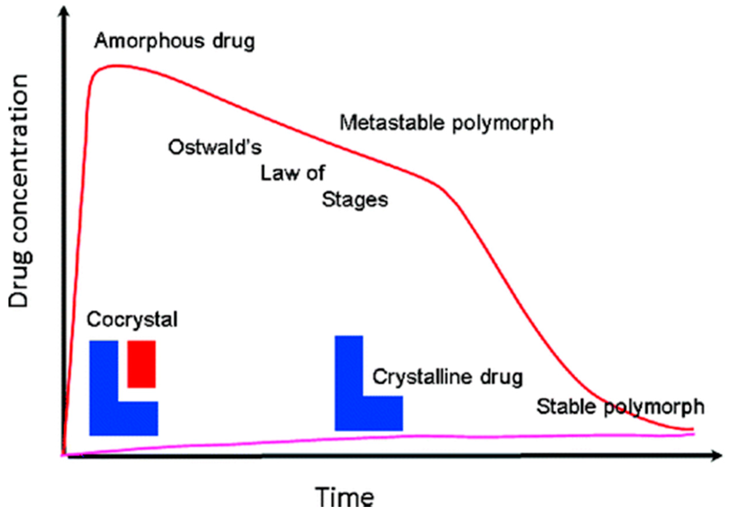 Pharmaceutics | Free Full-Text | Pharmaceutical Cocrystals