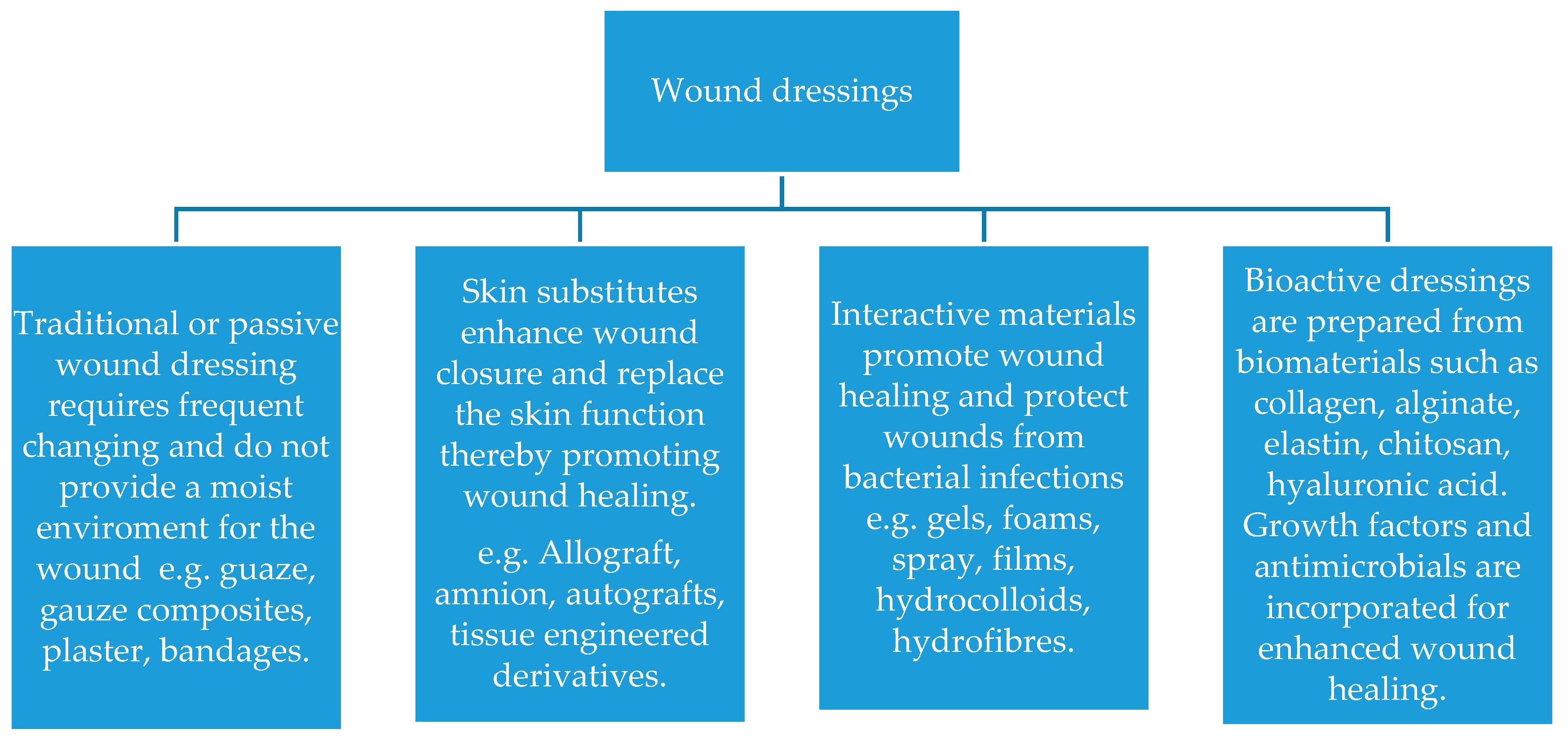 Pharmaceutics Free Full Text Alginate In Wound Dressings Html U Frezz Multipurpose Antimicrobial Spray 10 00042 G002