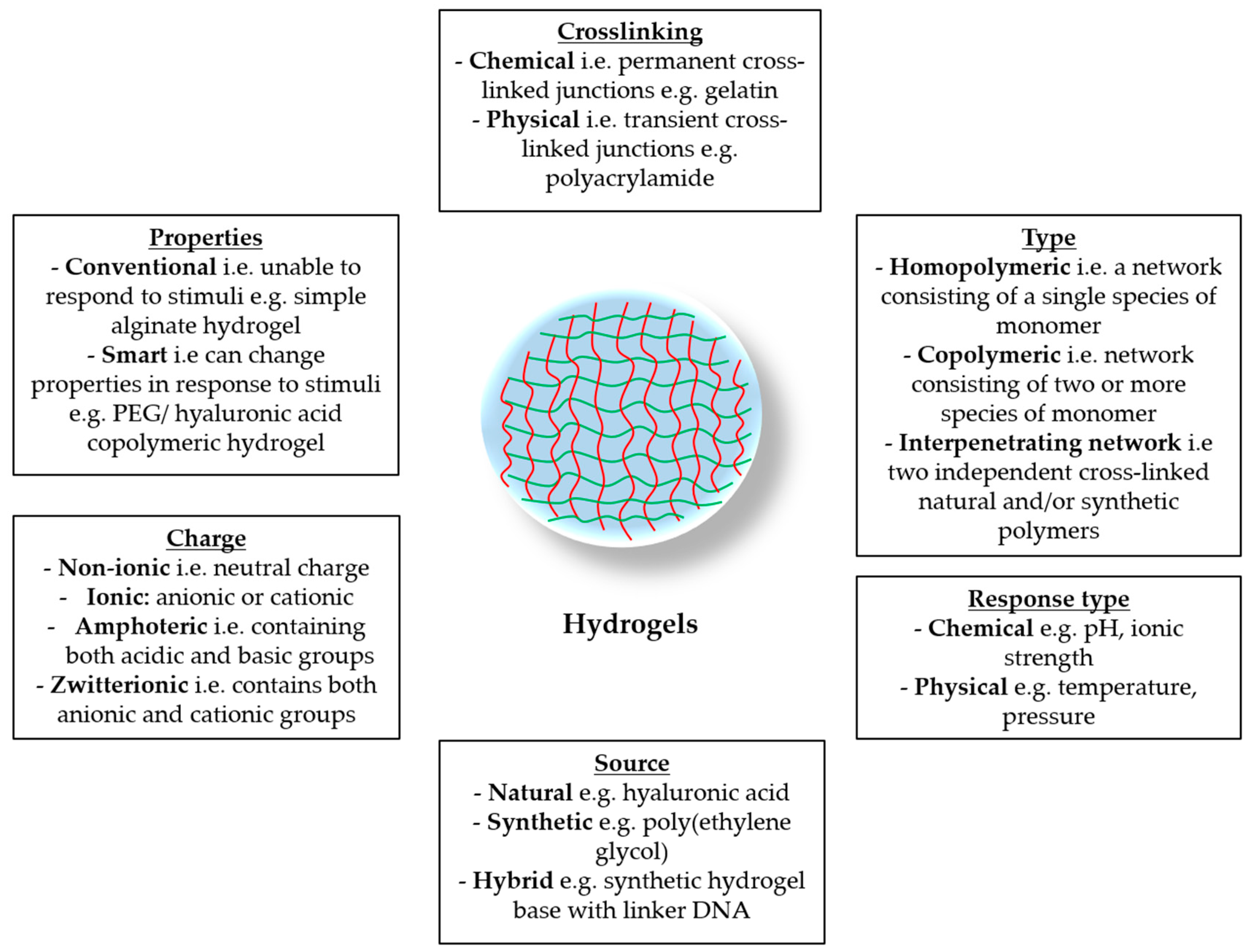 Pharmaceutics | Free Full-Text | Hydrogels for Atopic