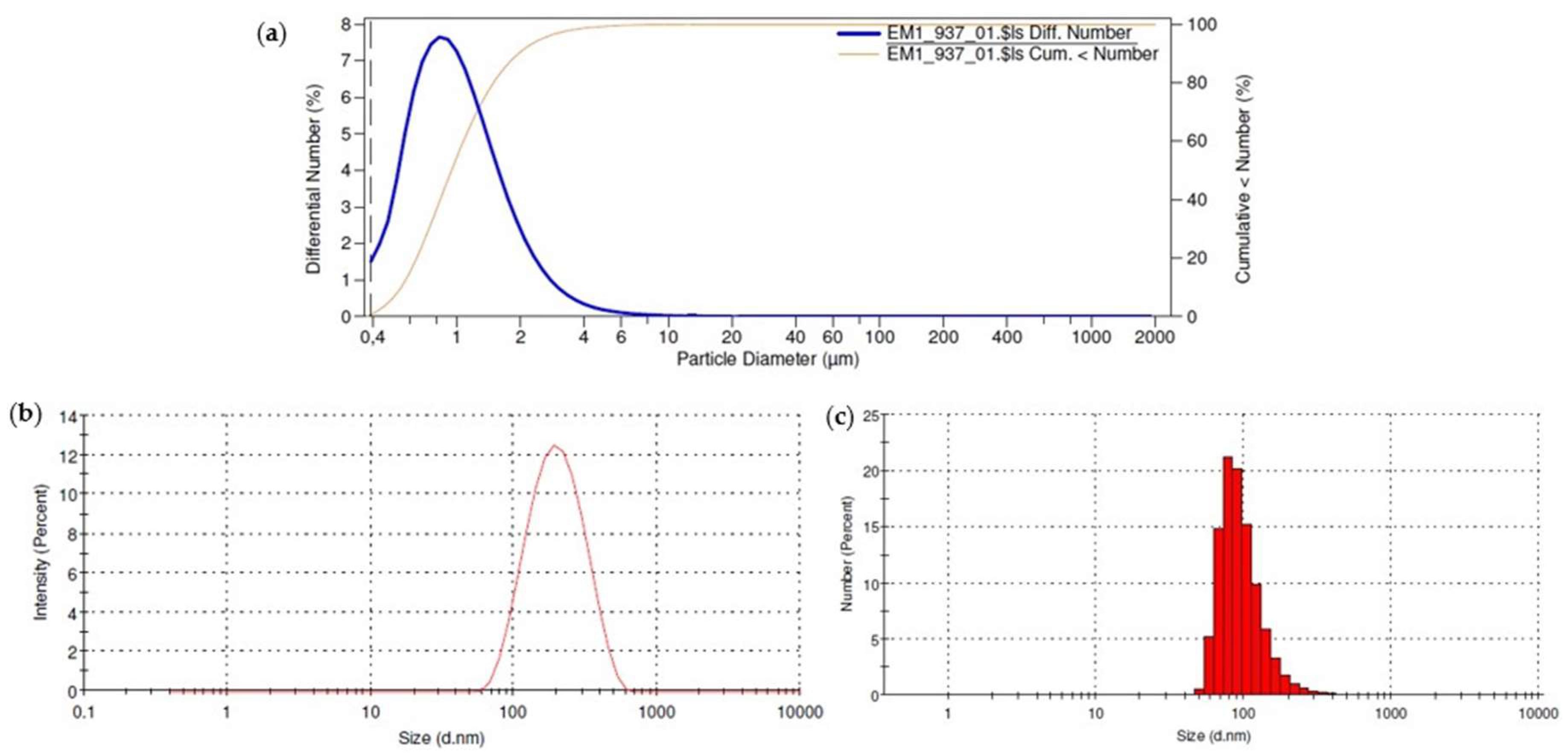 Pharmaceutics Free Full Text Nanoemulsion As A Platform For Tang Ampere Digital Ac 1000a Volth S 36 10 00214 G003