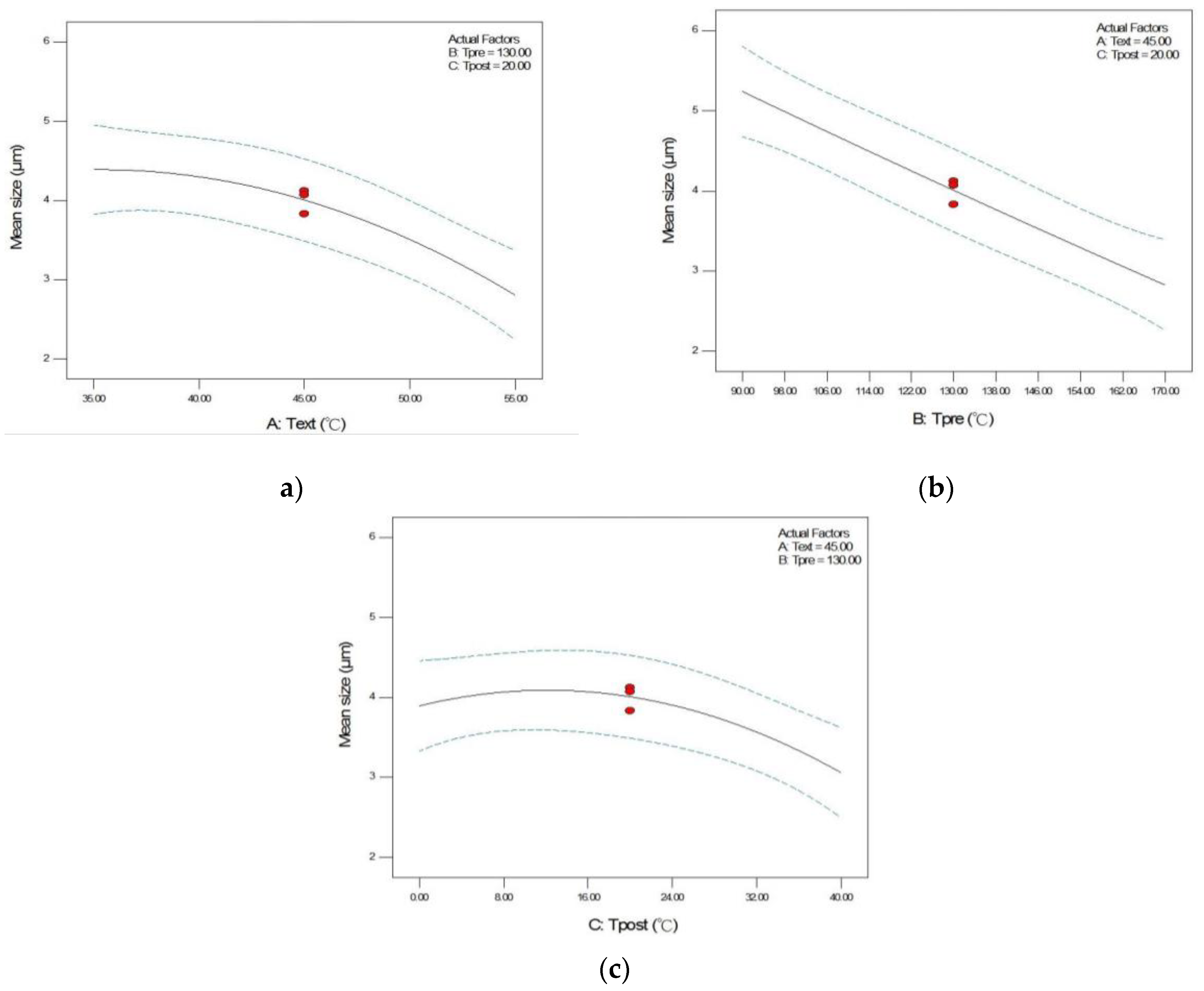 Pharmaceutics Free Full Text Application Of Box Behnken Design To Investigate The Effect Of Process Parameters On The Microparticle Production Of Ethenzamide Through The Rapid Expansion Of The Supercritical Solutions Process