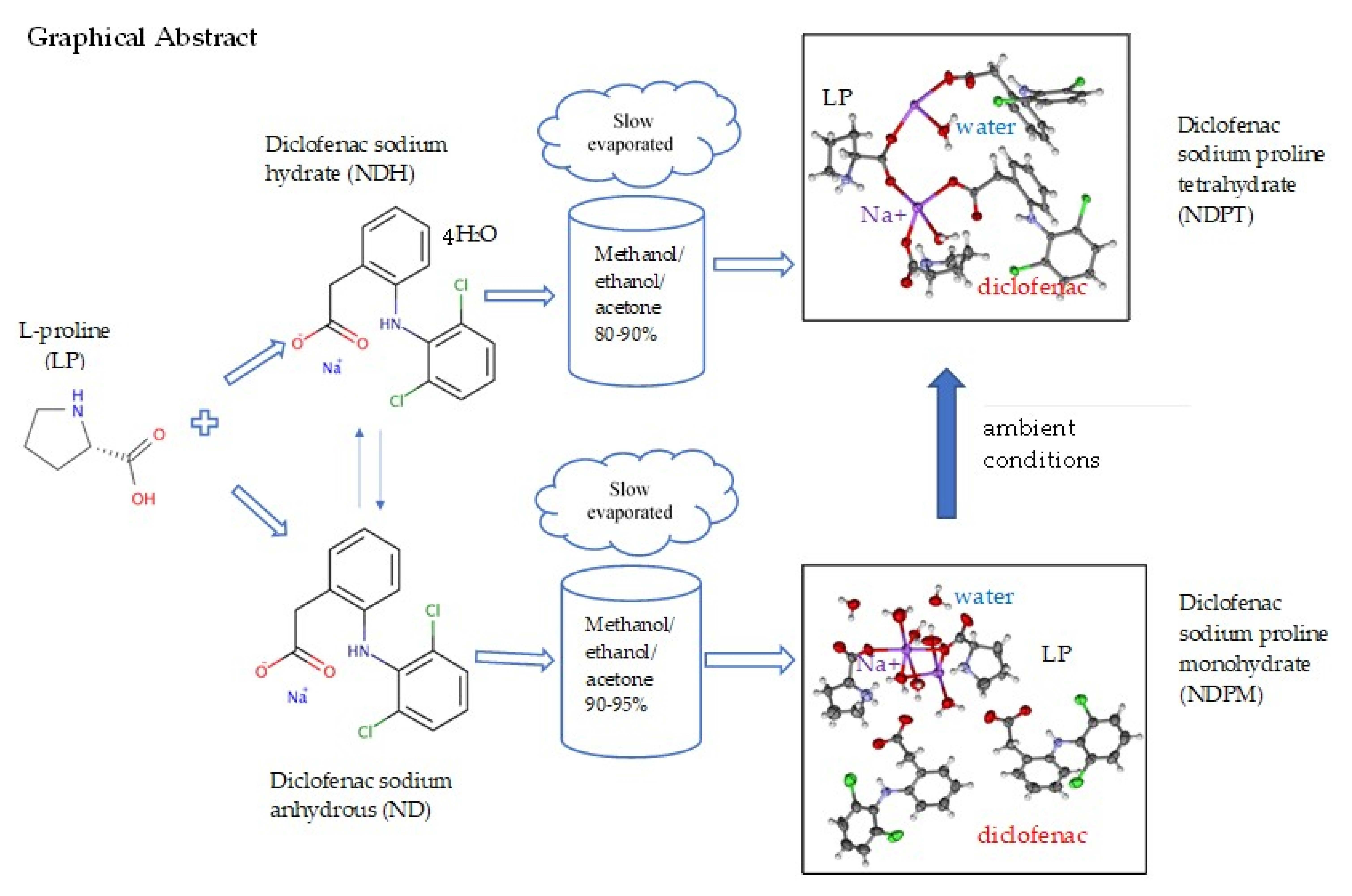 Pharmaceutics Free Full Text Salt Cocrystal Of Diclofenac Sodium L Proline Structural Pseudopolymorphism And Pharmaceutics Performance Study Html