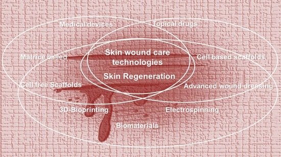 Pharmaceutics Free Full Text Skin Wound Healing Process And New Emerging Technologies For Skin Wound Care And Regeneration Html