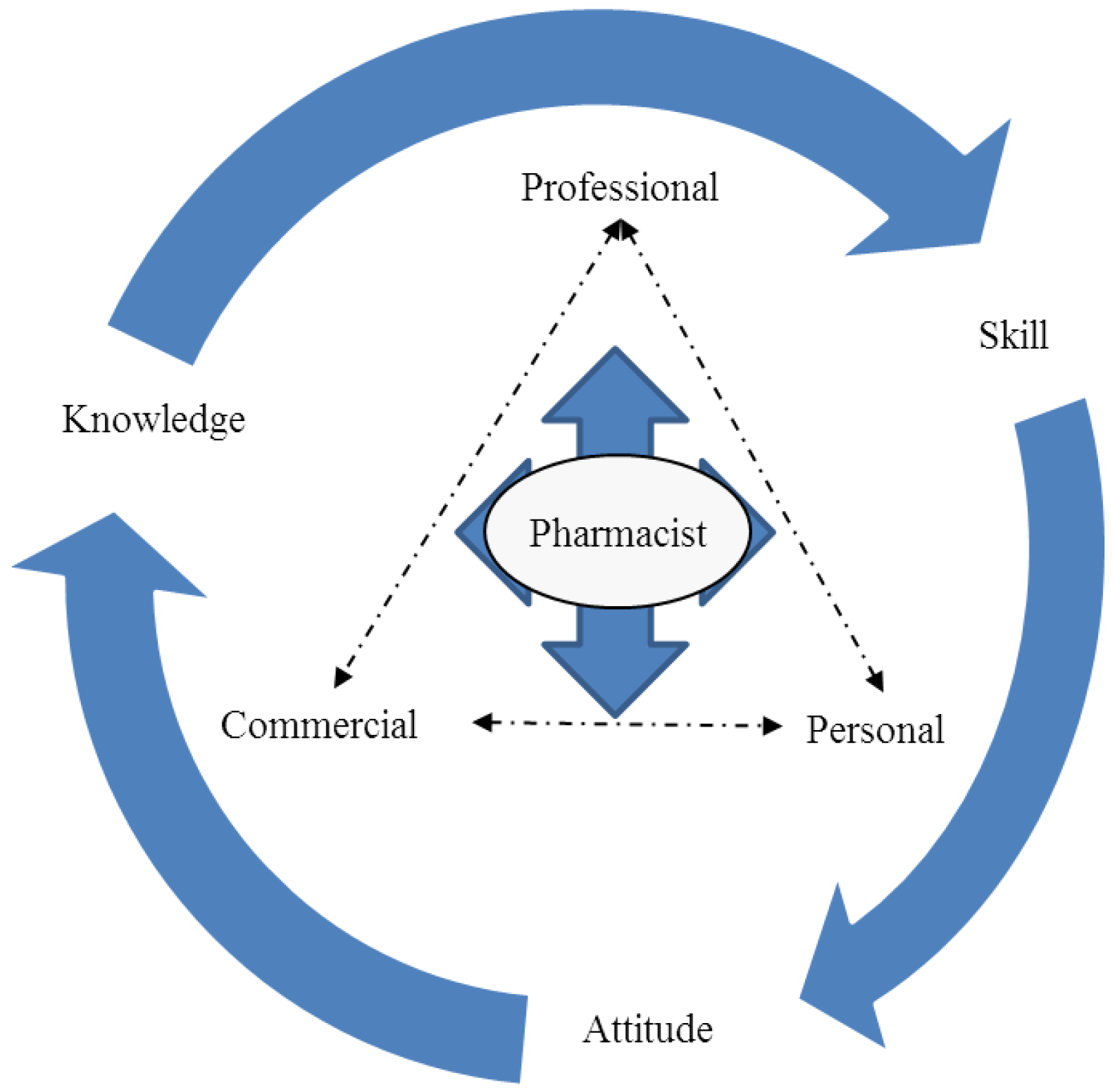 pharmacist and patient relationship marketing