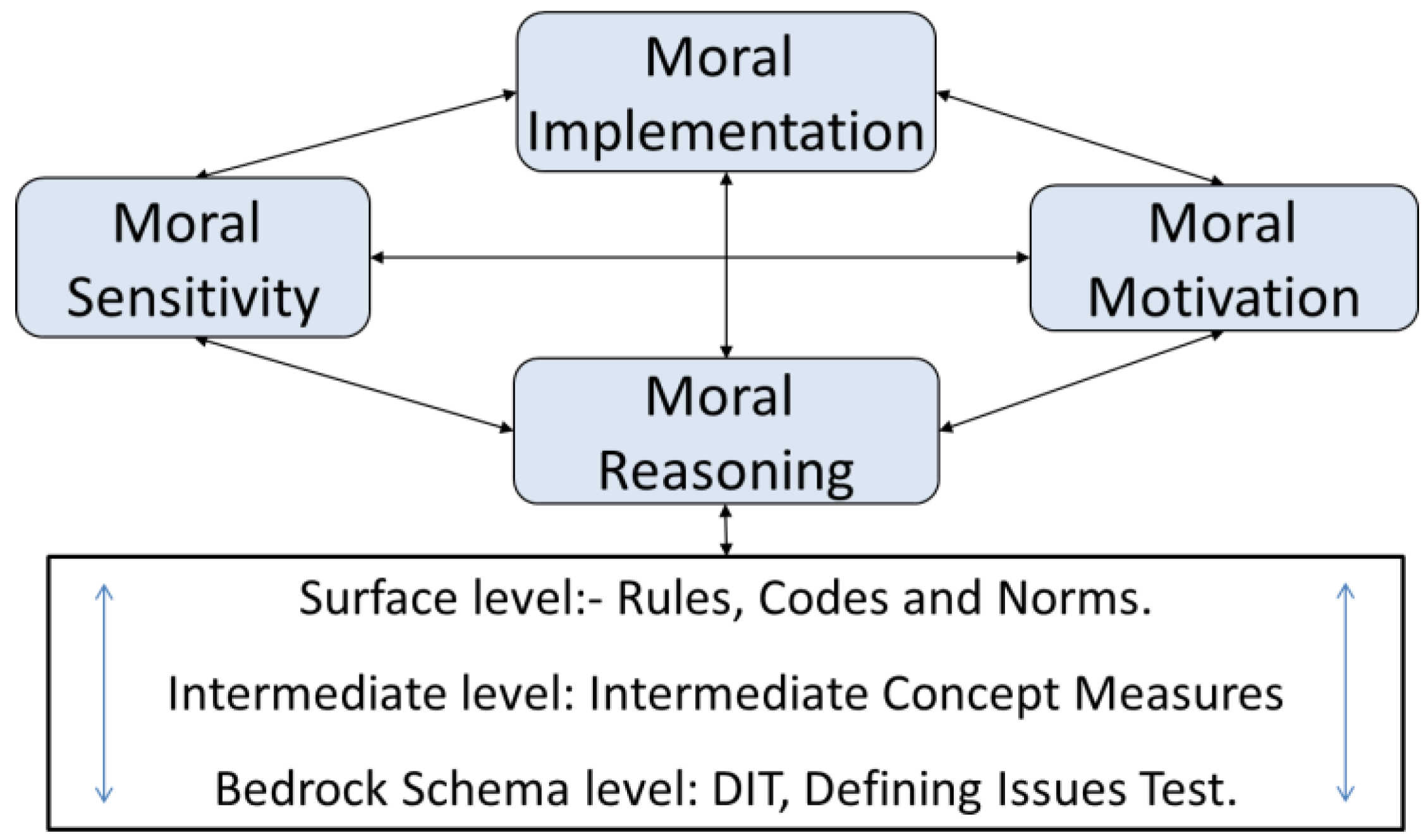 ethical evaluation of institutional structure surrounding the thesis essay Reb jurisdiction and research involving humans requiring ethics review  october2005pdf  statement: ethical conduct for research involving humans ( tcps)  you inquire whether student's institution requires reb review when the   and such activities as quality assurance, and program evaluation.