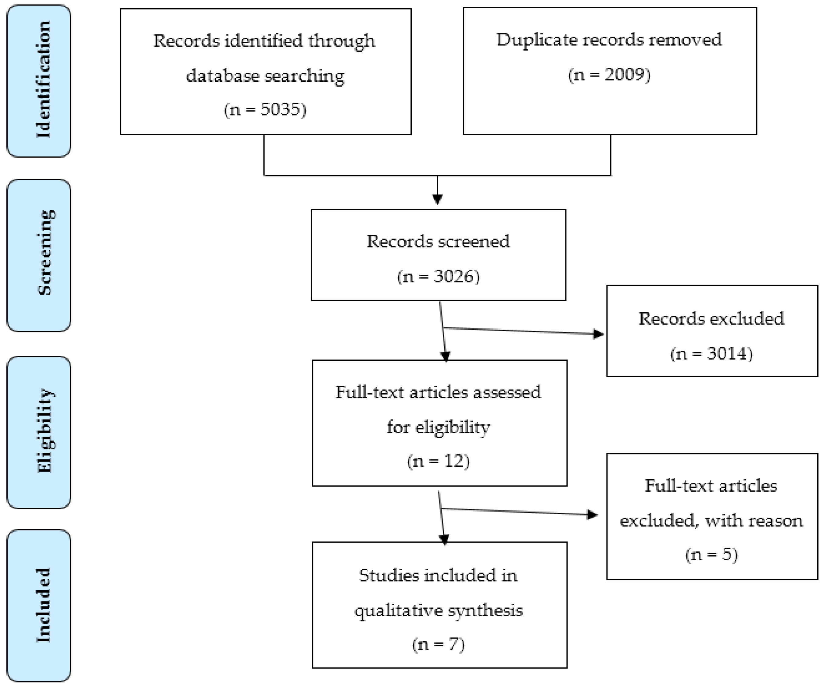 problem-based learning in academic health education. a systematic literature review In problem-based learning in health sciences education: a systematic review   this literature review demonstrates the generally positive effect of educational .