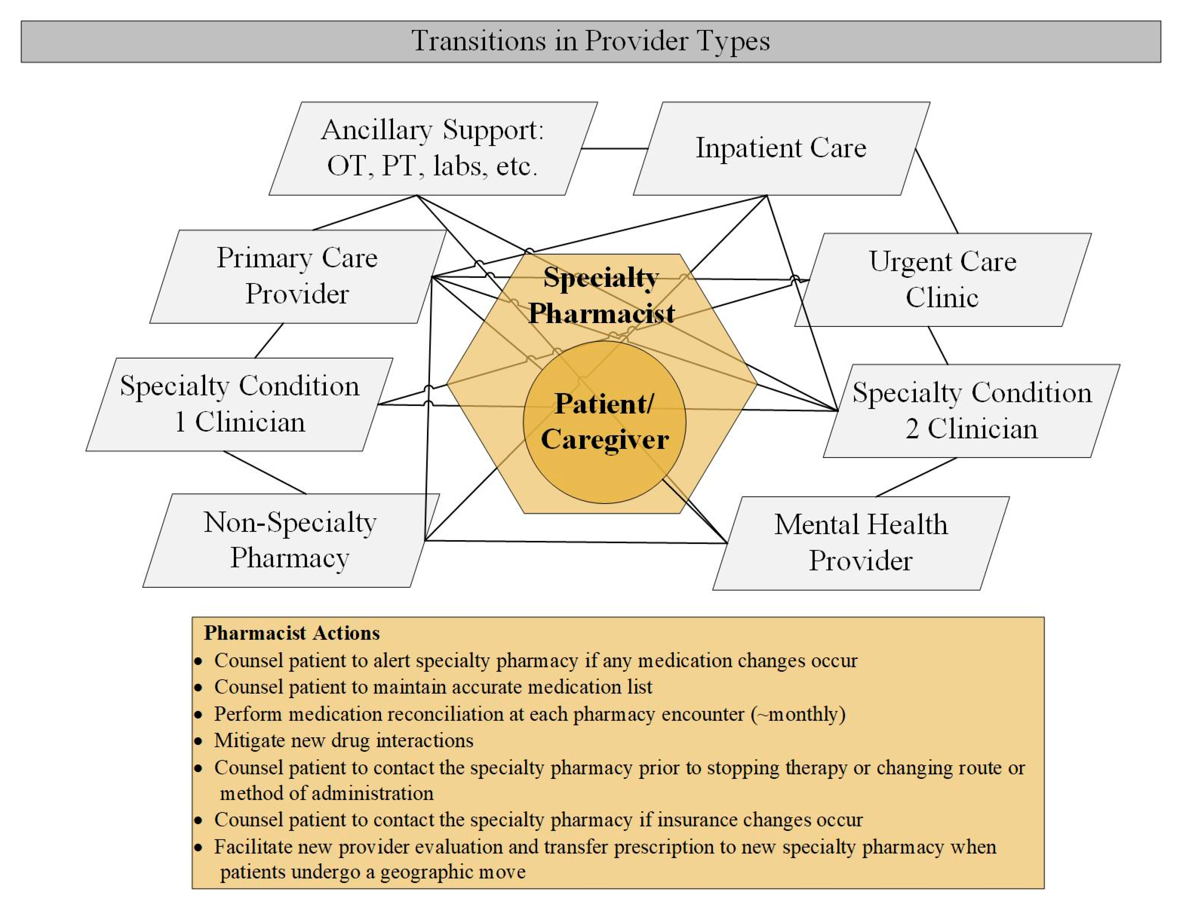 Pharmacy   Free Full-Text   An Integrated Health-System Specialty Pharmacy  Model for Coordinating Transitions of Care: Specialty Medication Challenges  and Specialty Pharmacist Opportunities   HTML