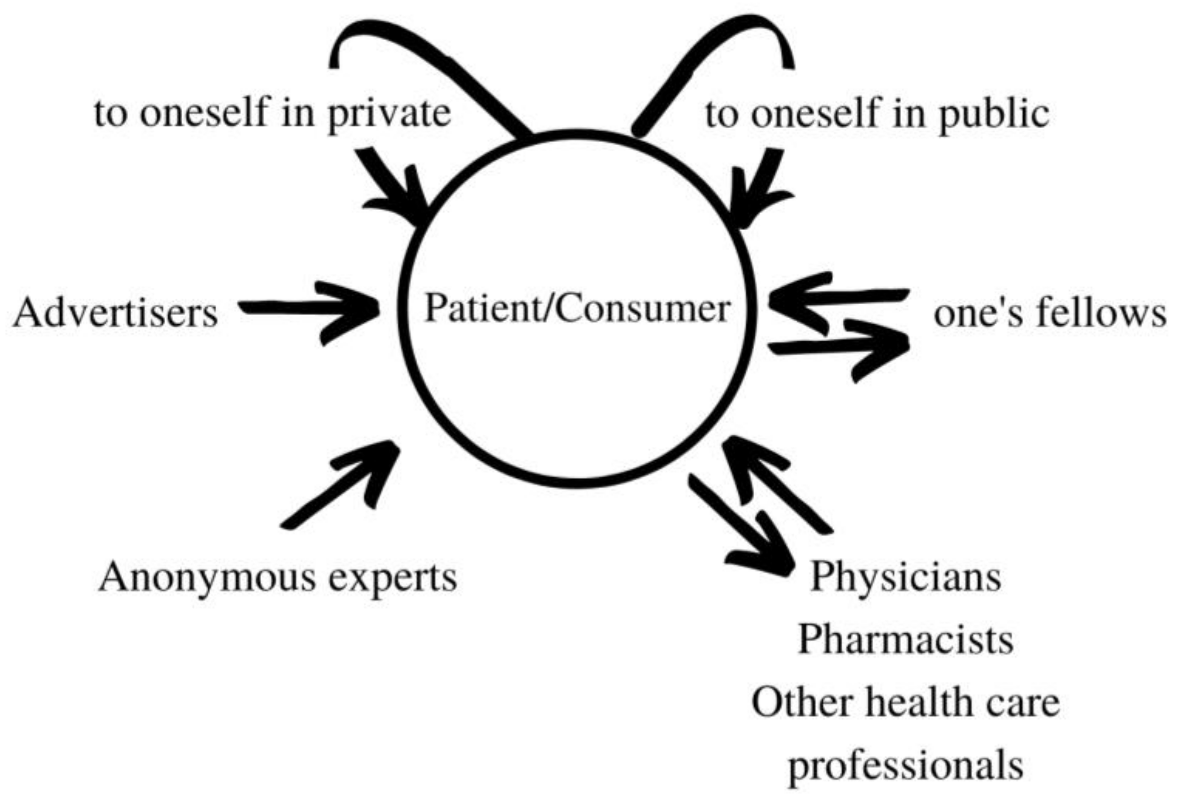 Pharmacy Free Full Text Communicative And Discursive Perspectives On The Medication Experience Html