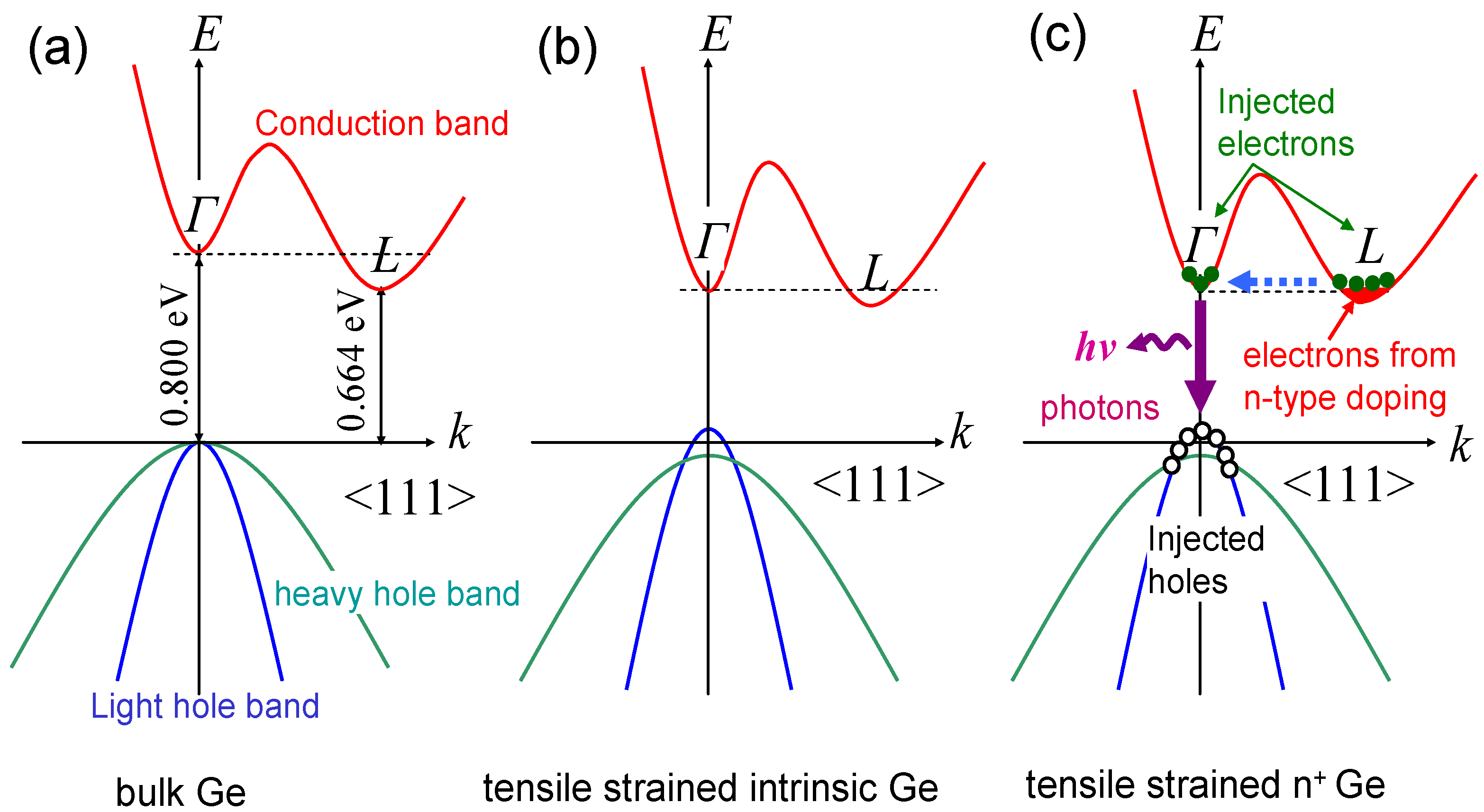 Photonics Free Full Text Monolithically Integrated Ge