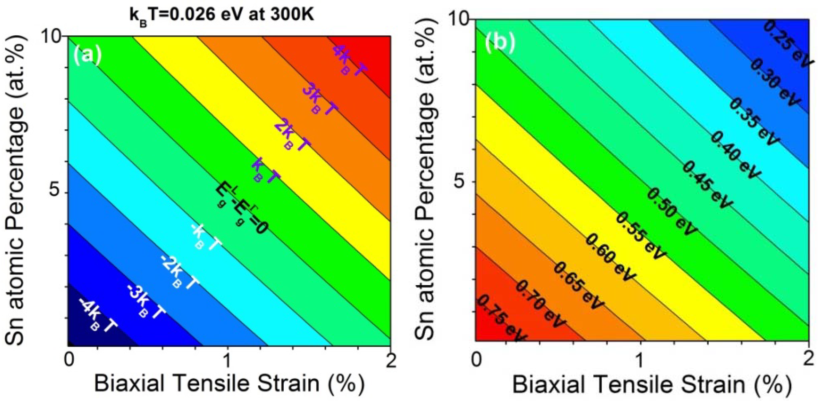 Photonics | Free Full-Text | Monolithically Integrated Ge-on-Si