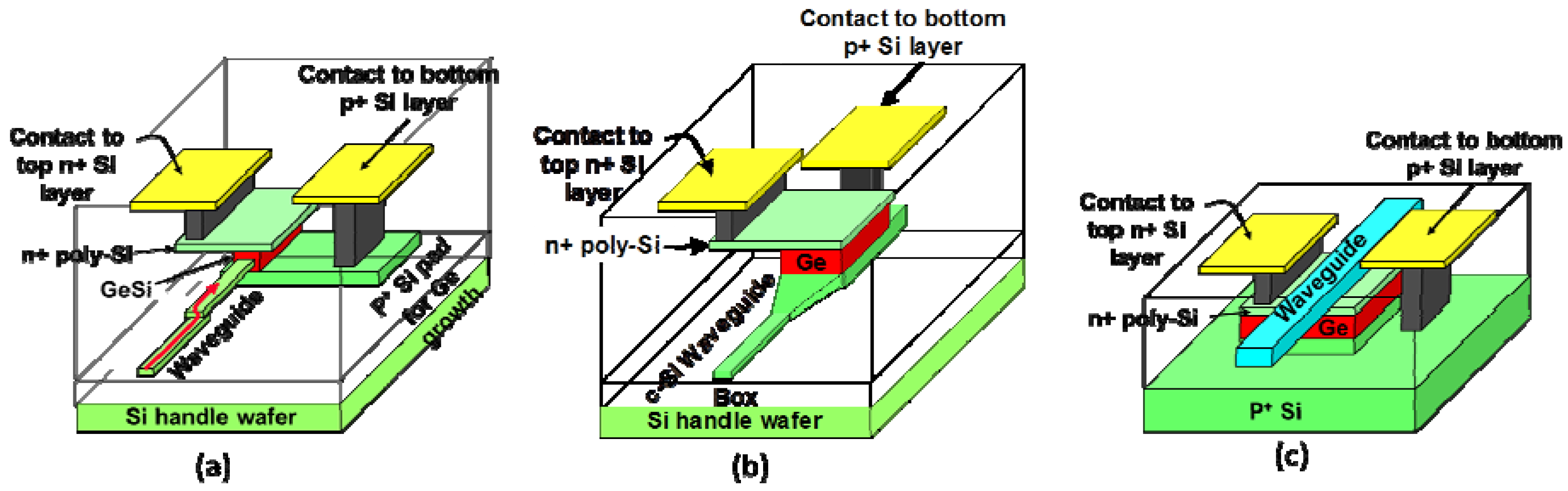 Photonics | Free Full-Text | Monolithically Integrated Ge