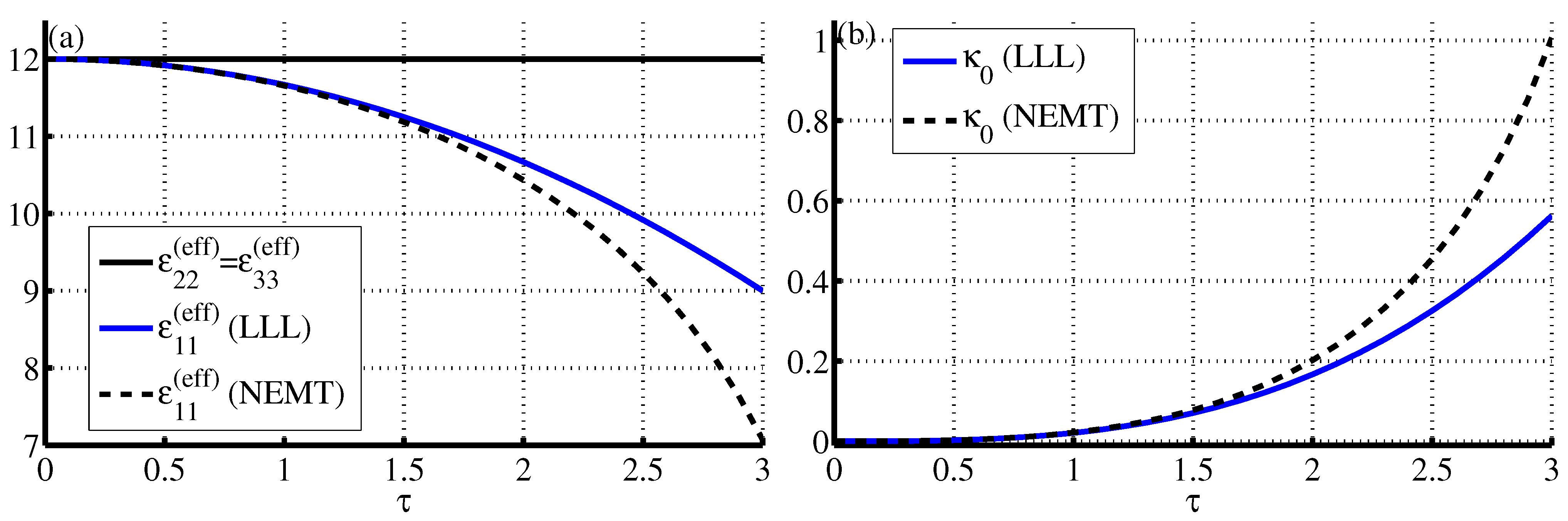 download A posteriori estimates for partial differential