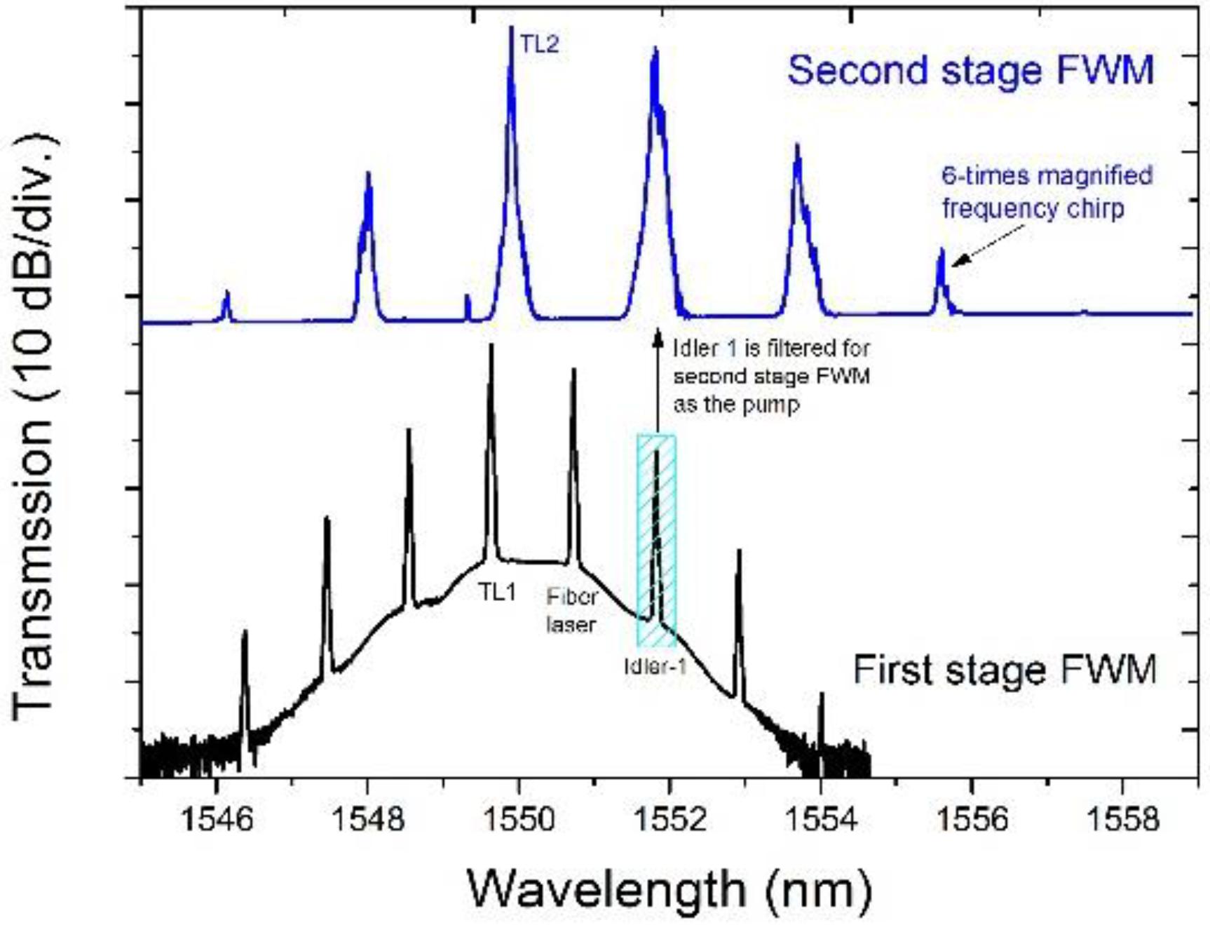 four wave mixing in optical fiber pdf