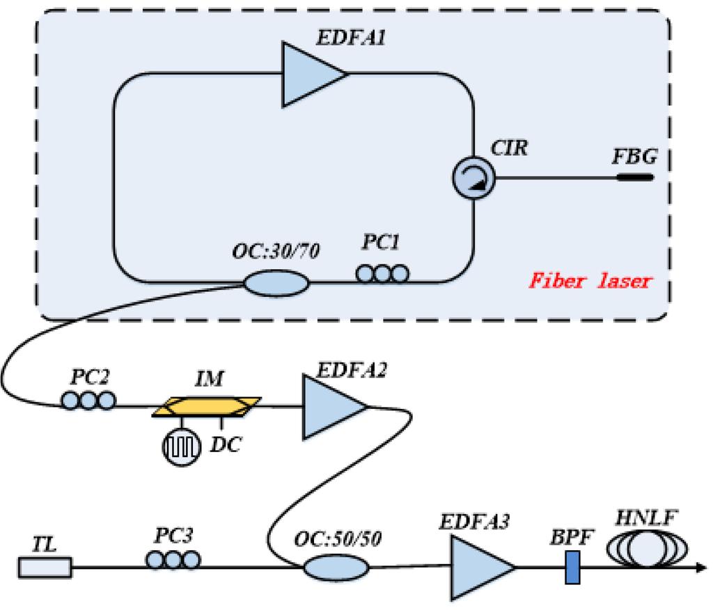 Photonics | Special Issue : Nonlinear Fiber Optics