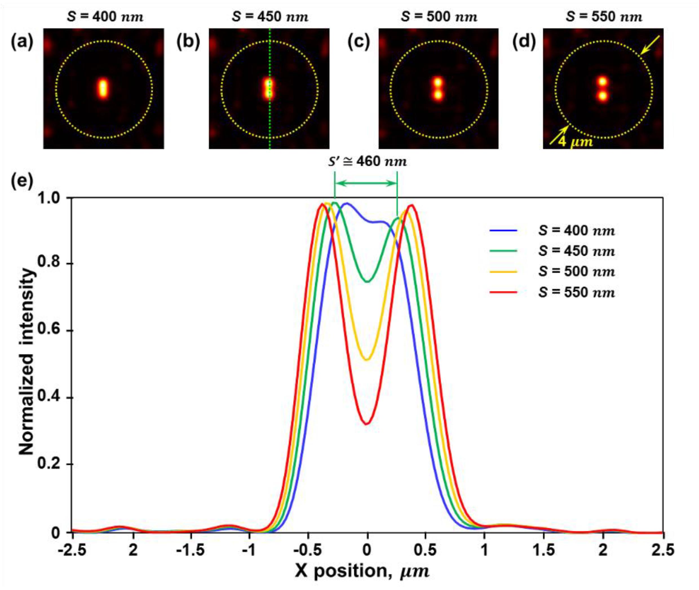 photonics free full text imaging functions of quasi periodic