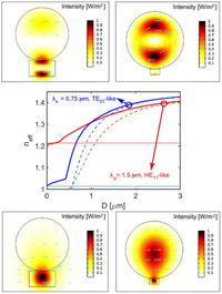 fundamentals of optical waveguides okamoto pdf