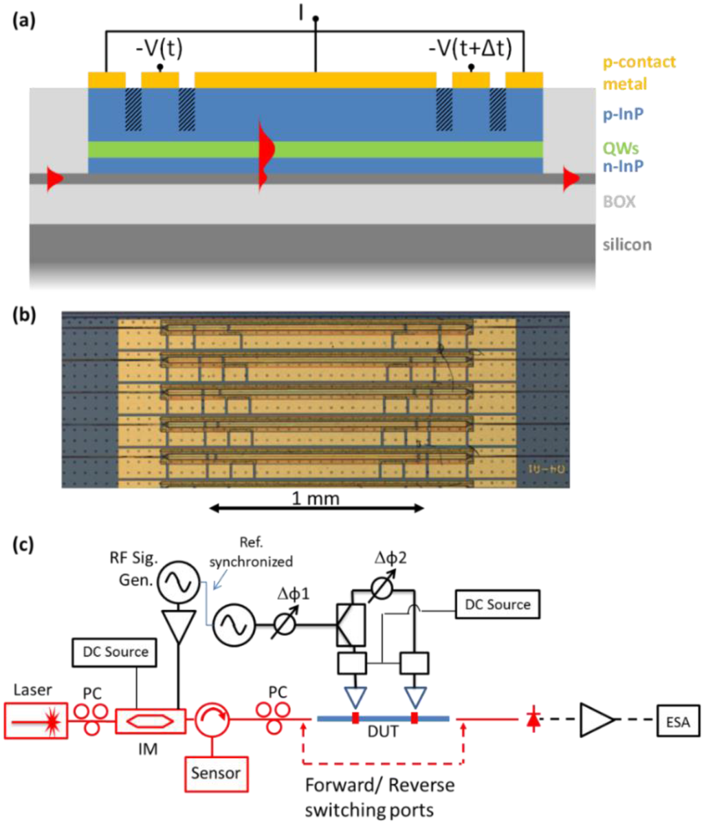 Integrated Circuits History Quality For Photonics Special Issue Hybrid And Heterogeneous Technologies In Figures Figure 1 Open